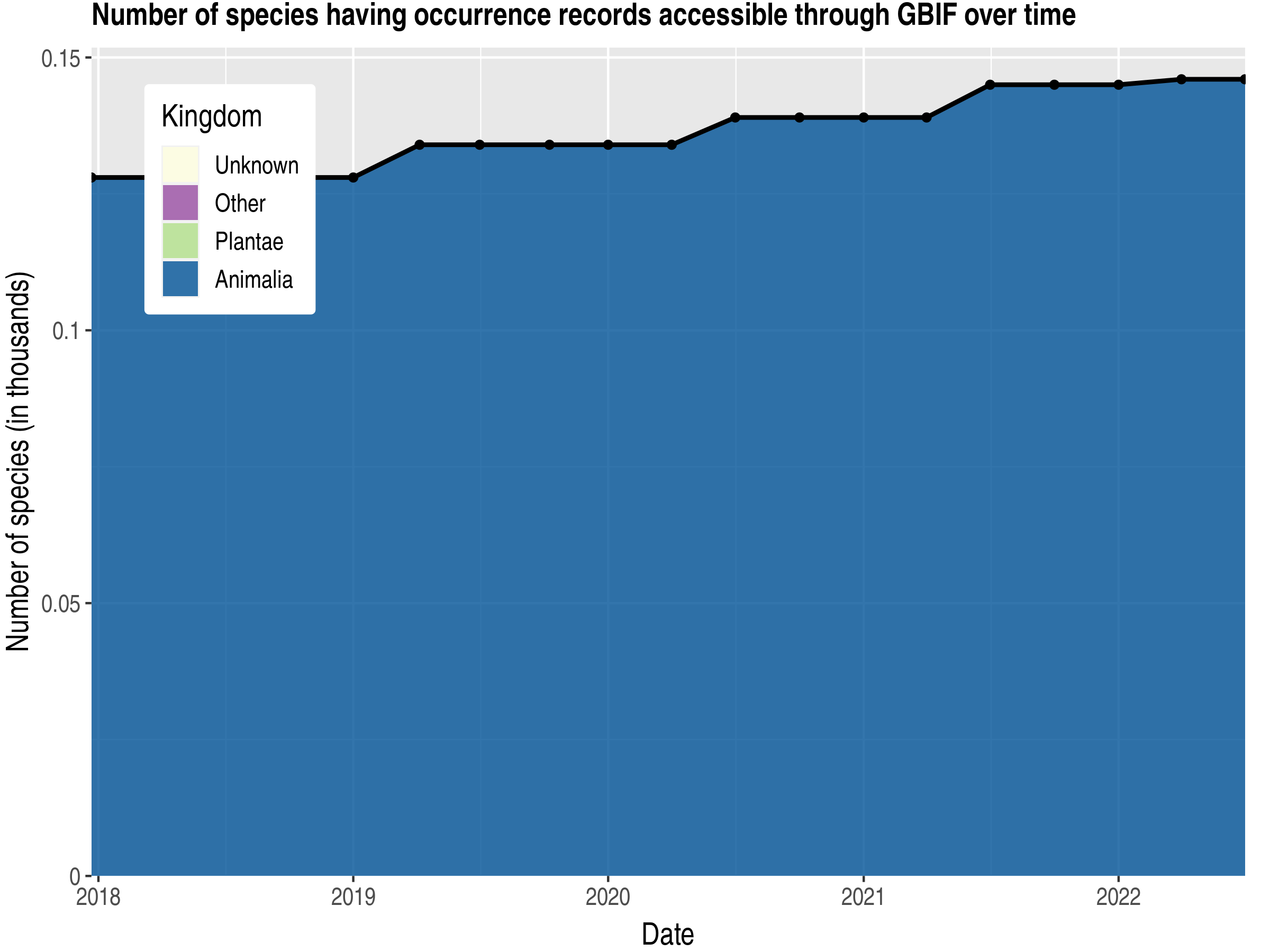 Data trend of species count by kingdom published Northern Mariana Islands