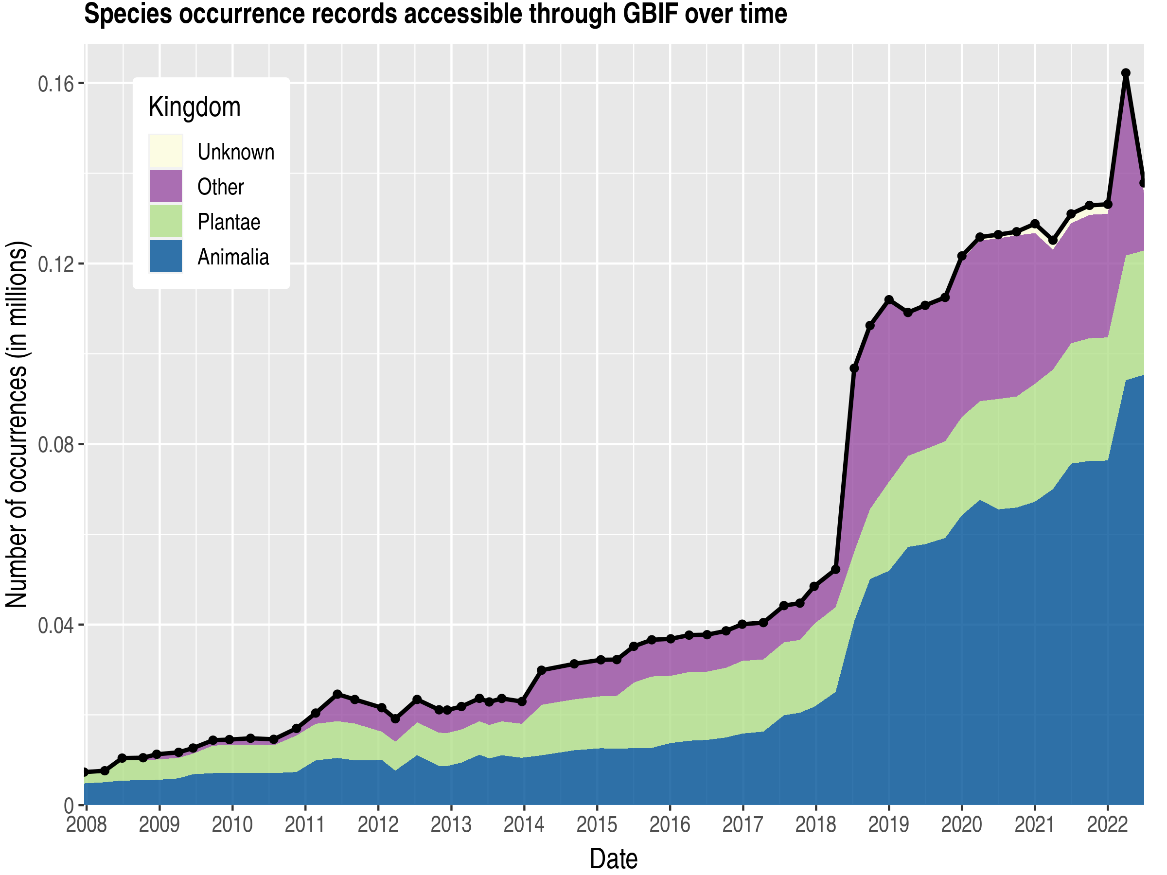 Data trend of records by kingdom about Martinique