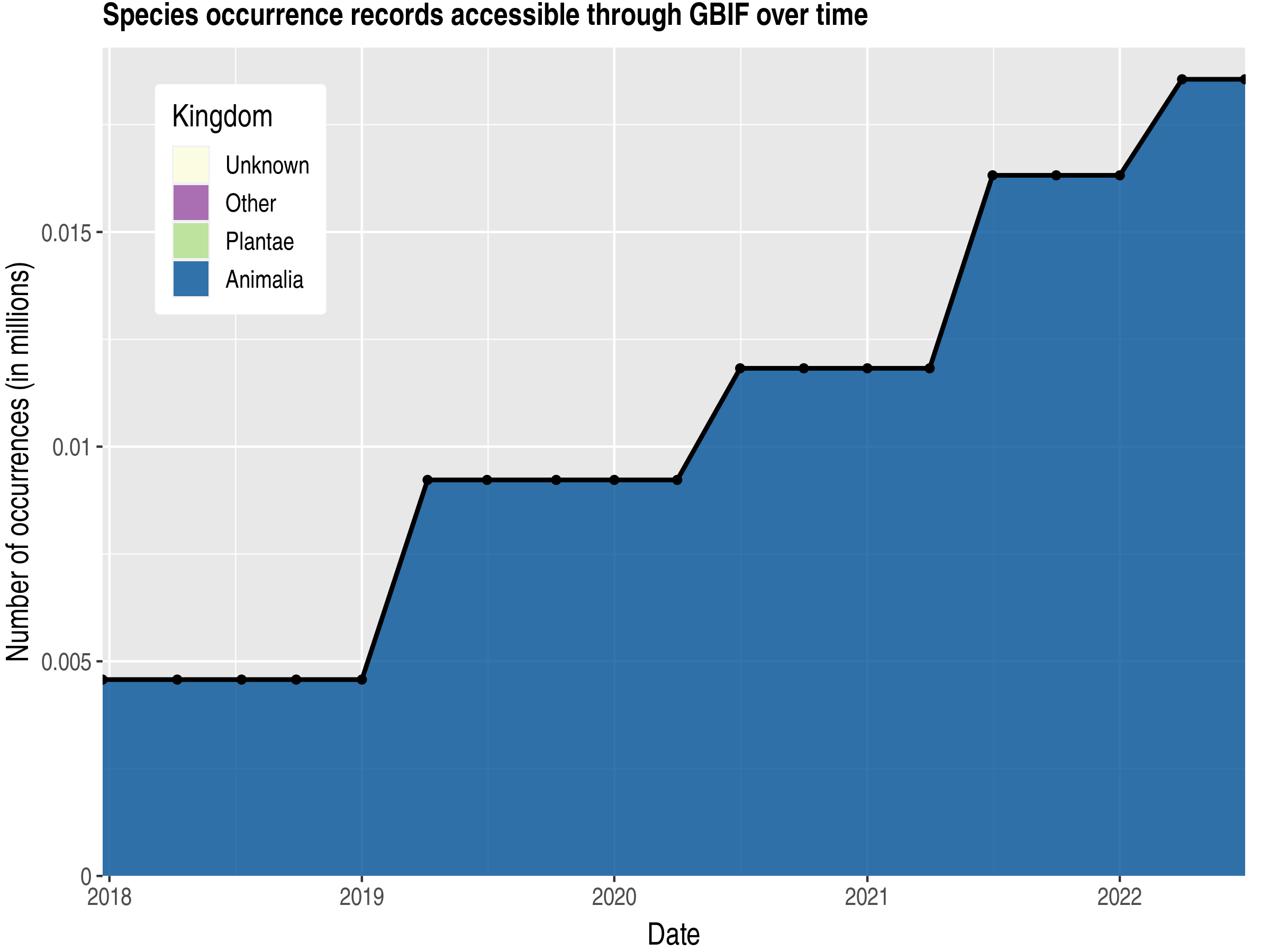 Data trend of records by kingdom published by Martinique