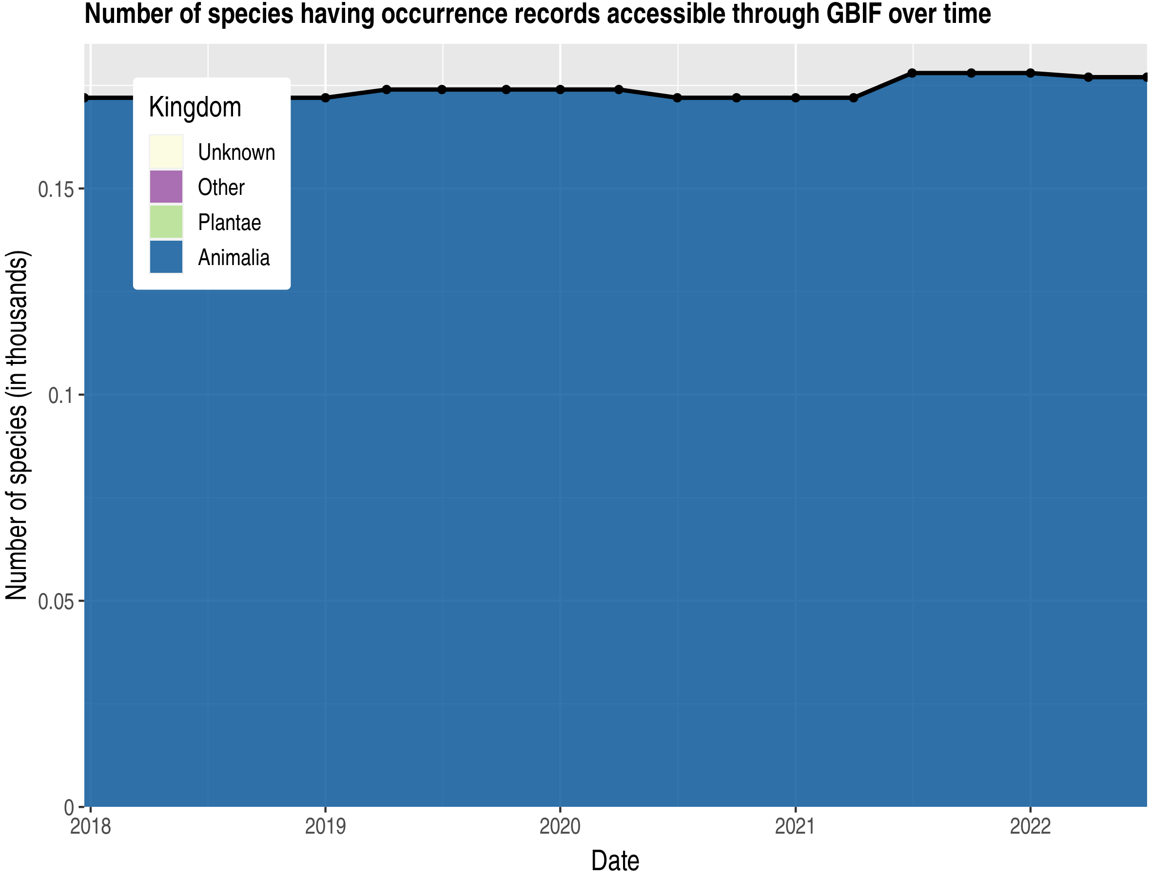 Data trend of species count by kingdom published Martinique