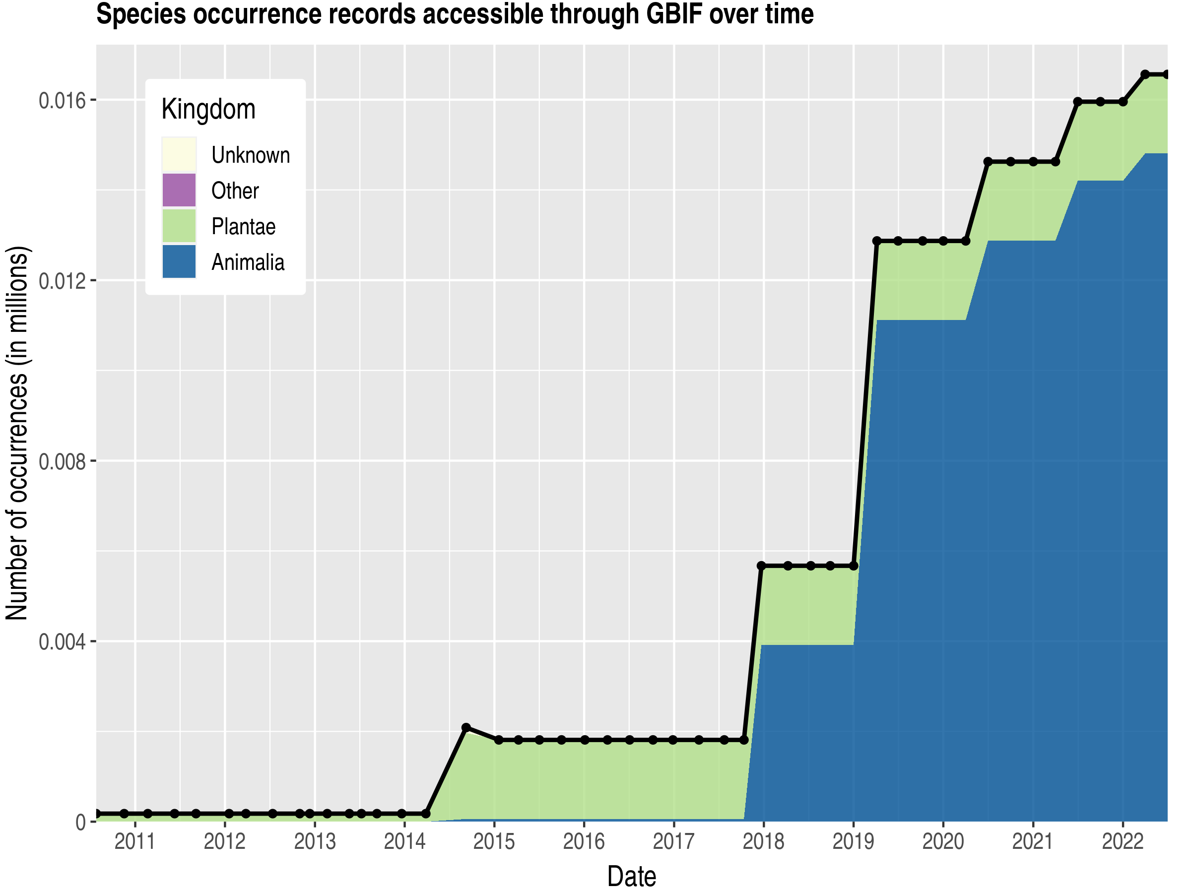 Data trend of records by kingdom published by Mauritania