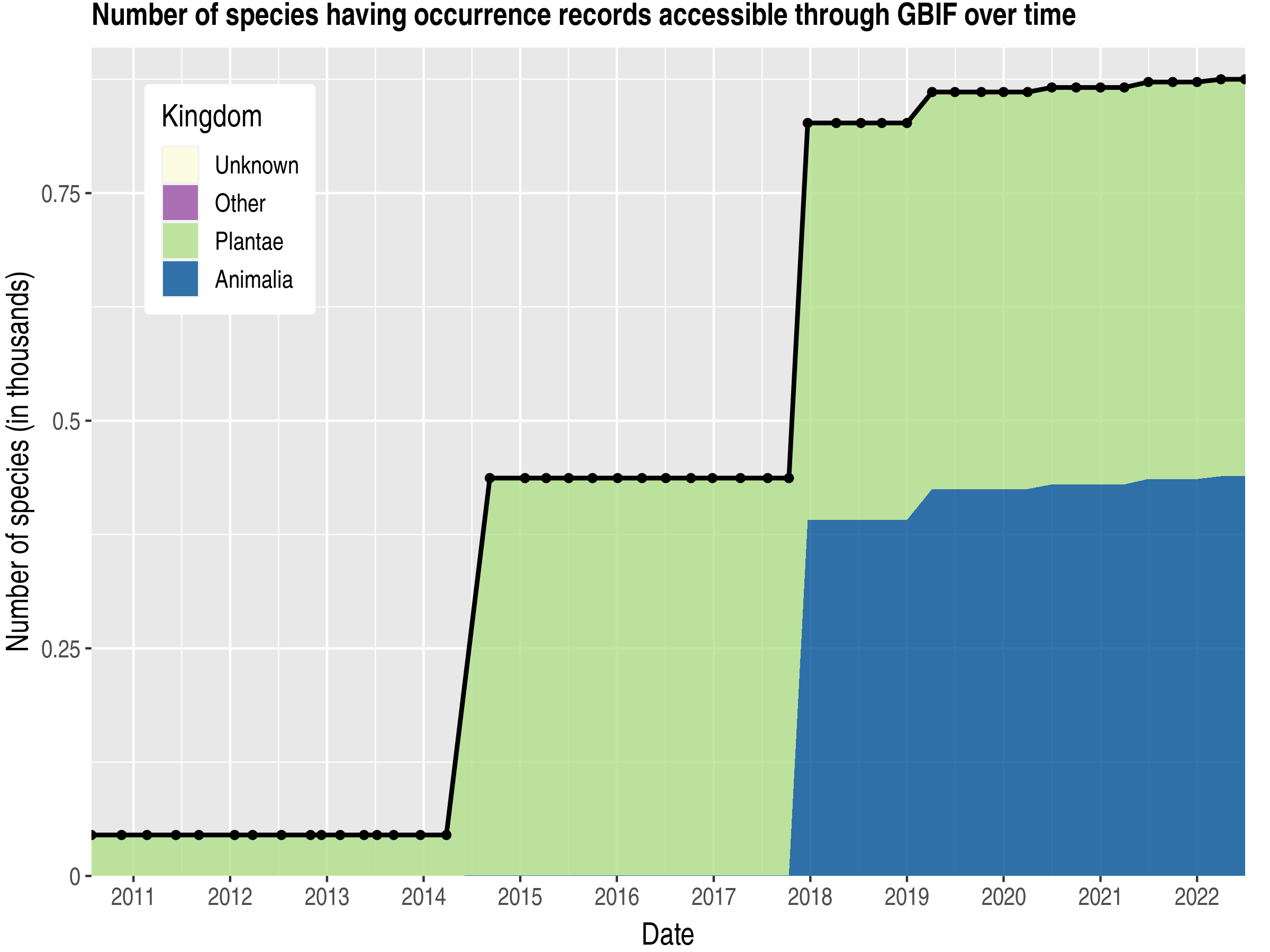 Data trend of species count by kingdom published Mauritania