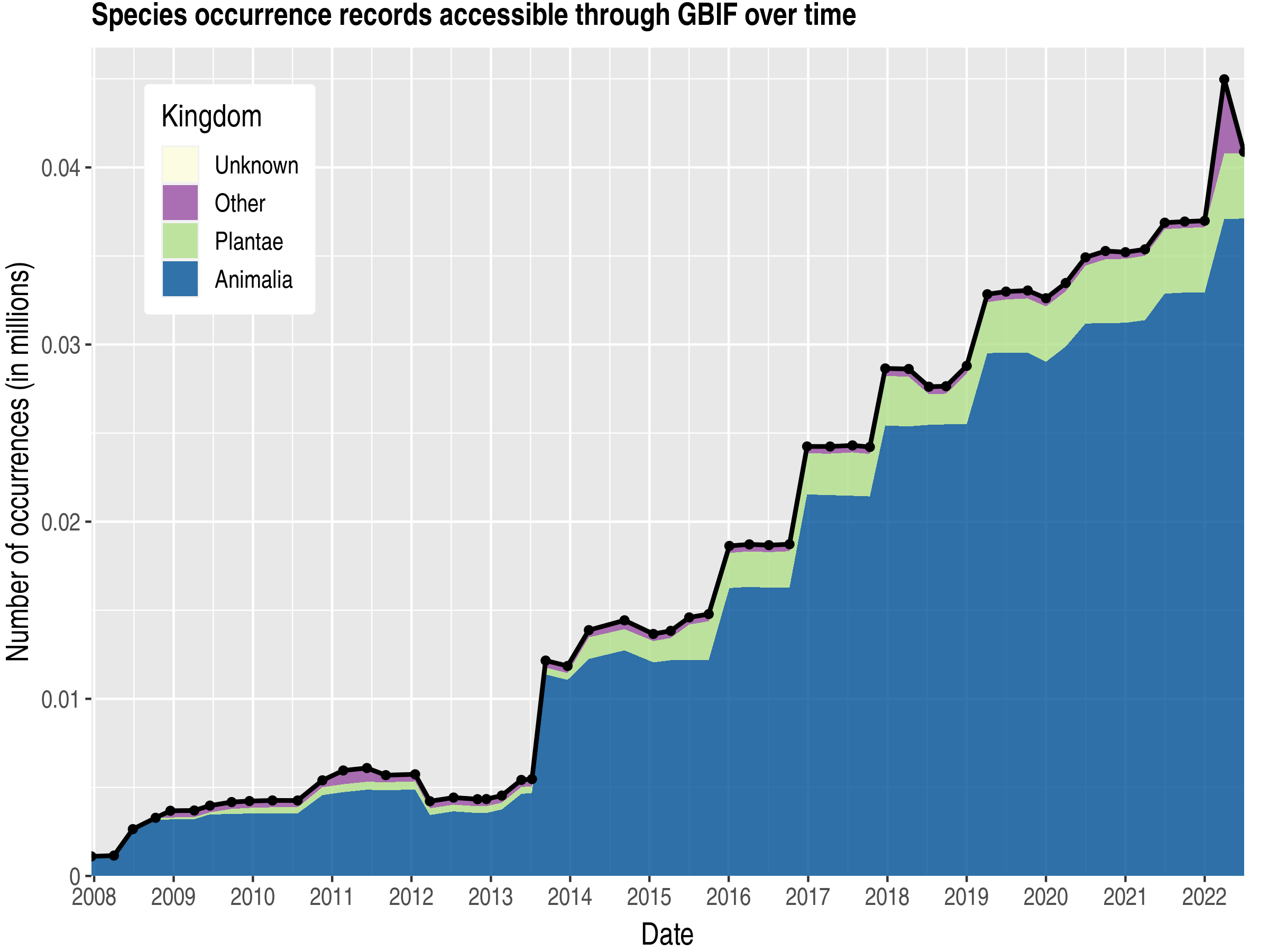 Data trend of records by kingdom about Montserrat