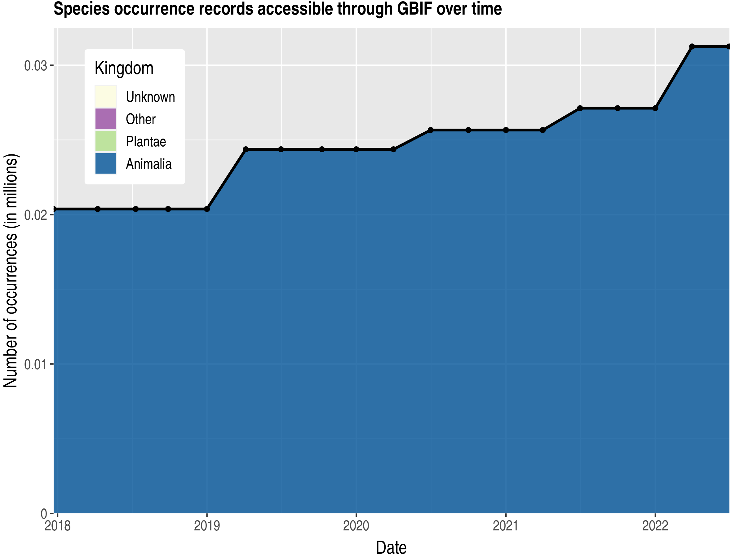 Data trend of records by kingdom published by Montserrat