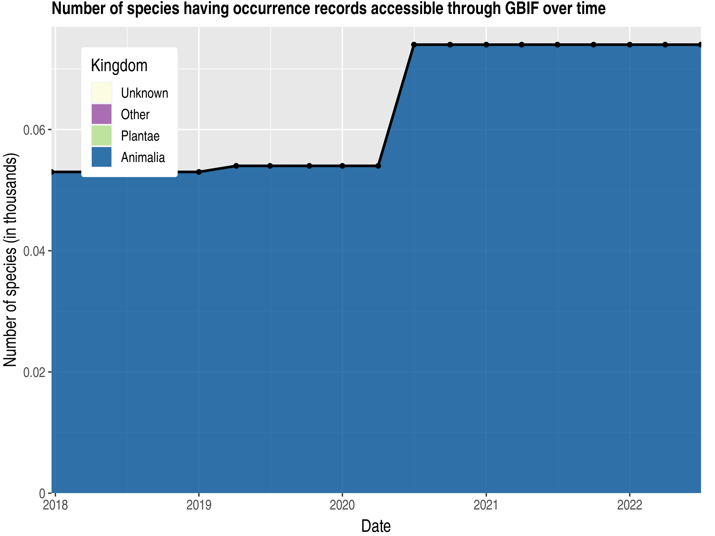 Data trend of species count by kingdom published Montserrat