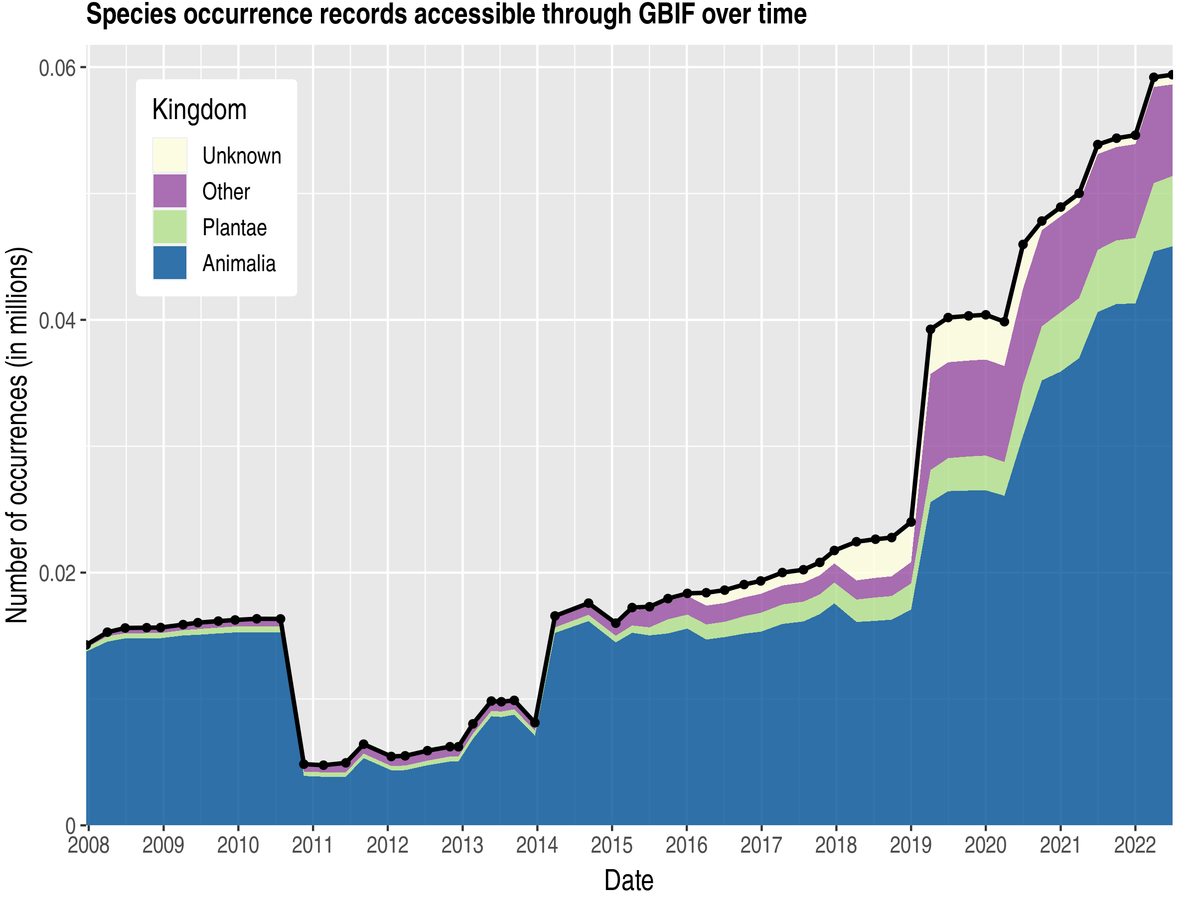 Data trend of records by kingdom about Malta