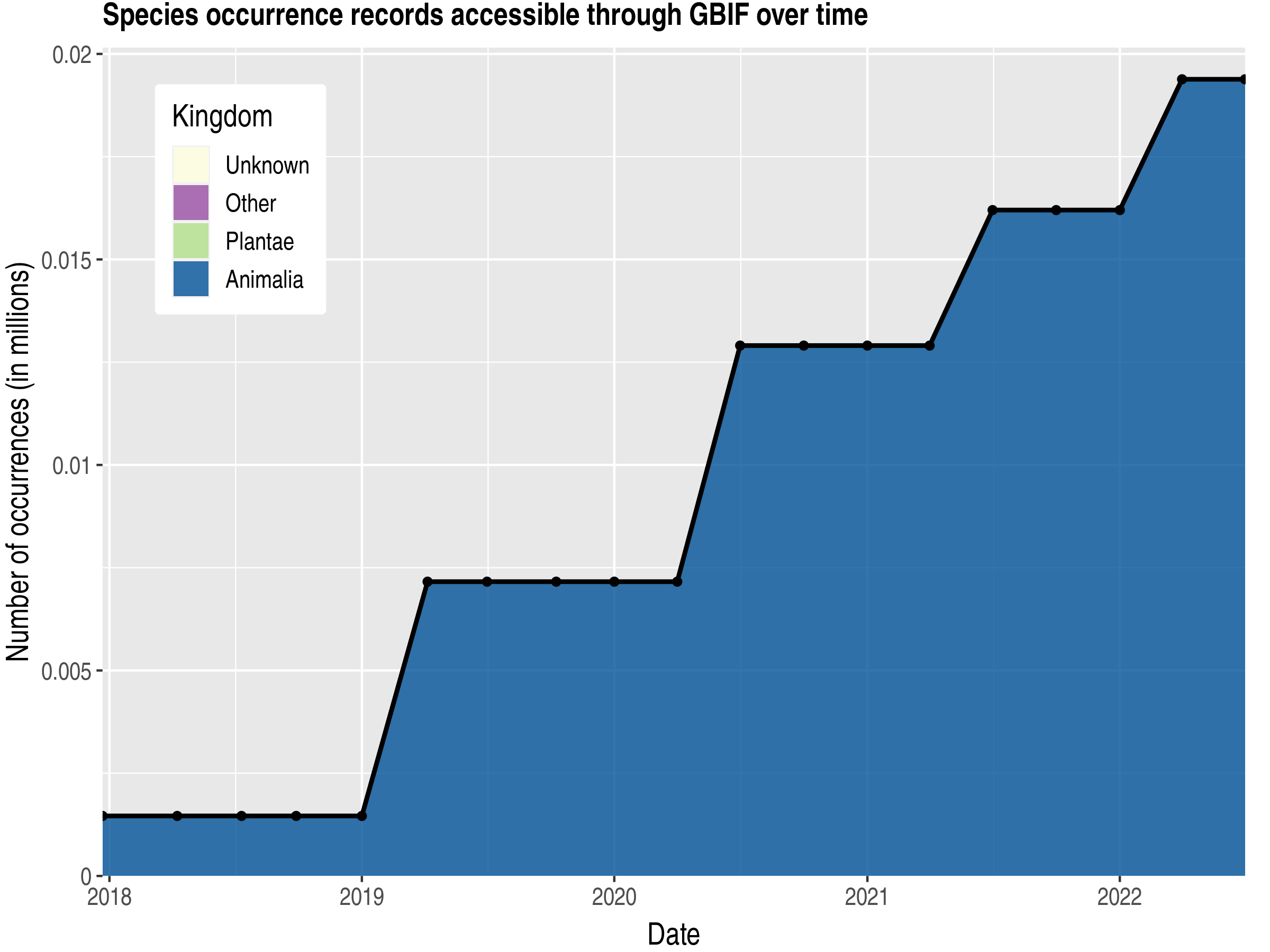 Data trend of records by kingdom published by Malta