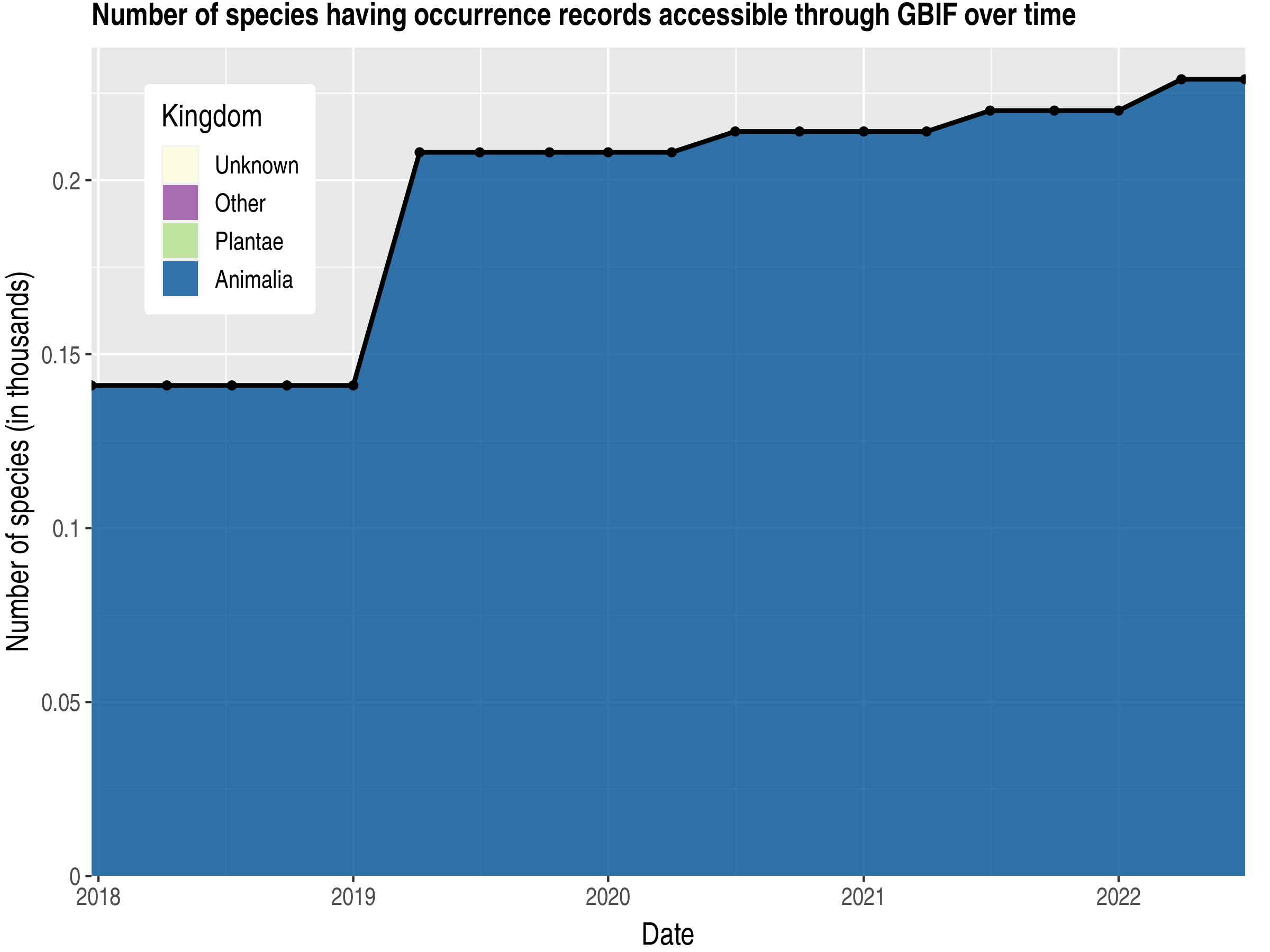 Data trend of species count by kingdom published Malta