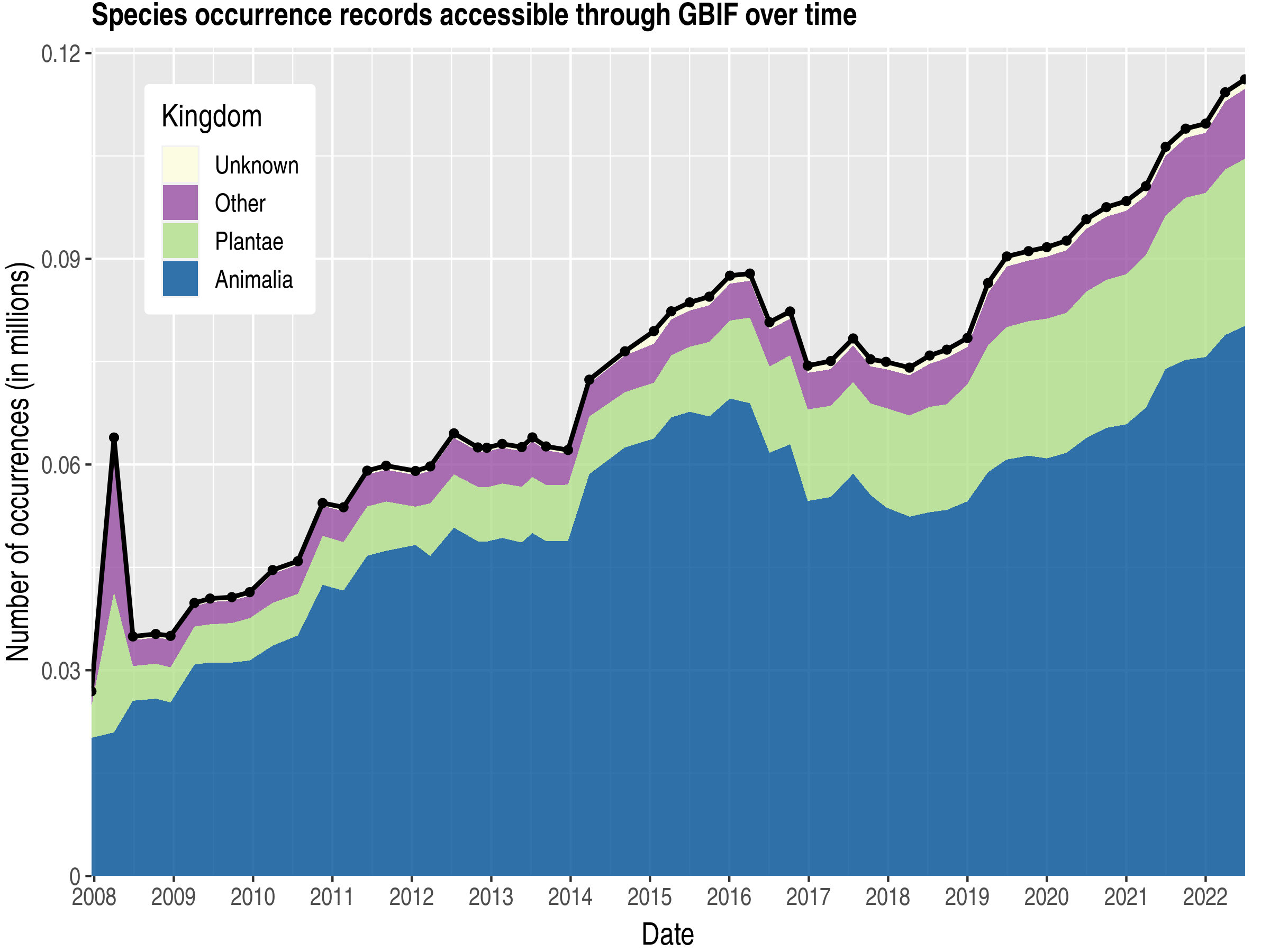 Data trend of records by kingdom about Mauritius