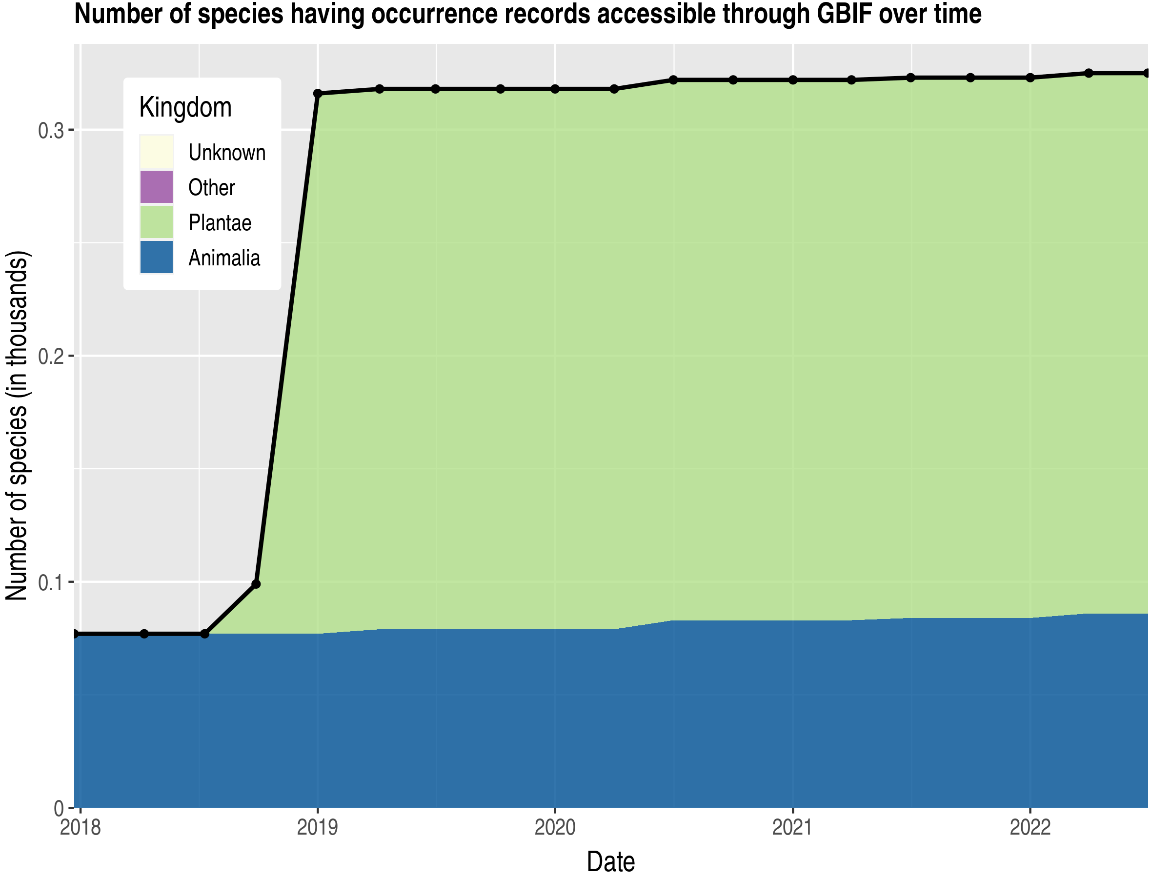 Data trend of species count by kingdom published Mauritius