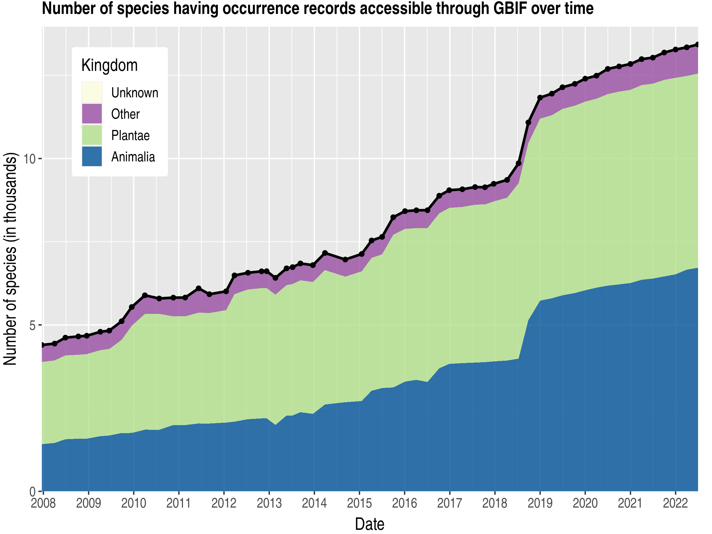 Data trend of species count by kingdom about Malawi