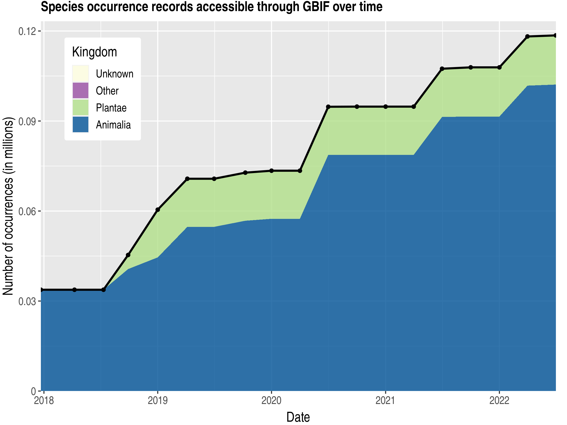 Data trend of records by kingdom published by Malawi