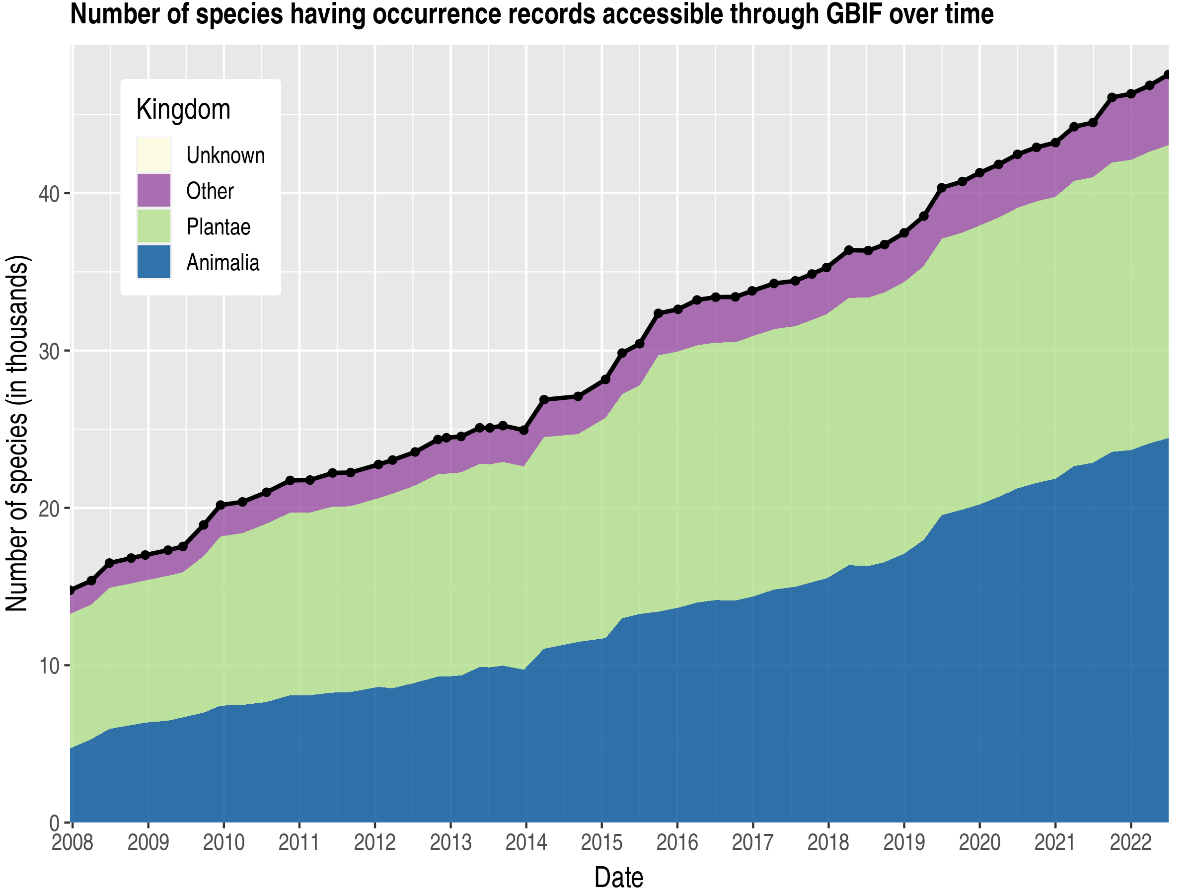 Data trend of species count by kingdom about Malaysia