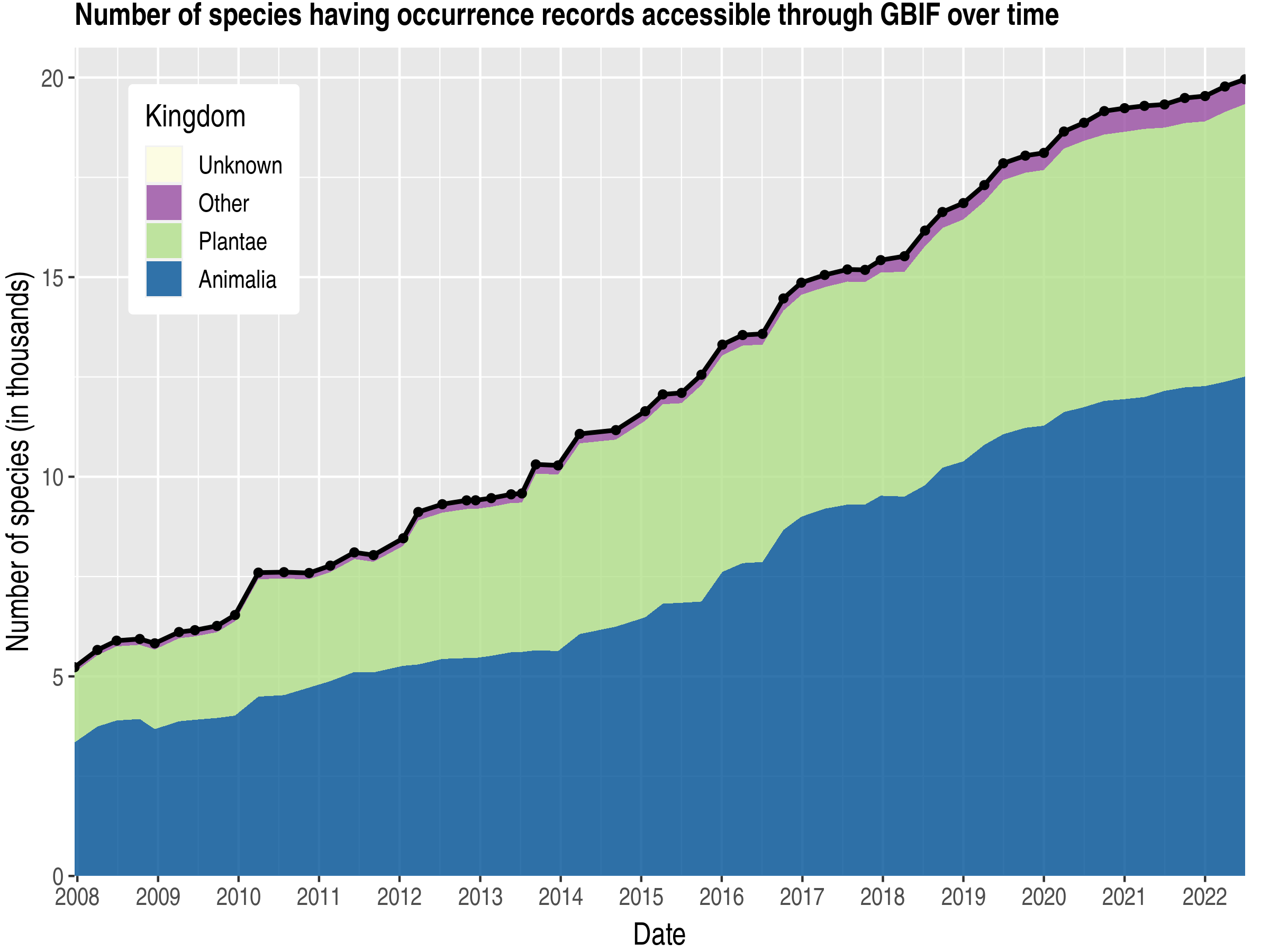 Data trend of species count by kingdom about Mozambique