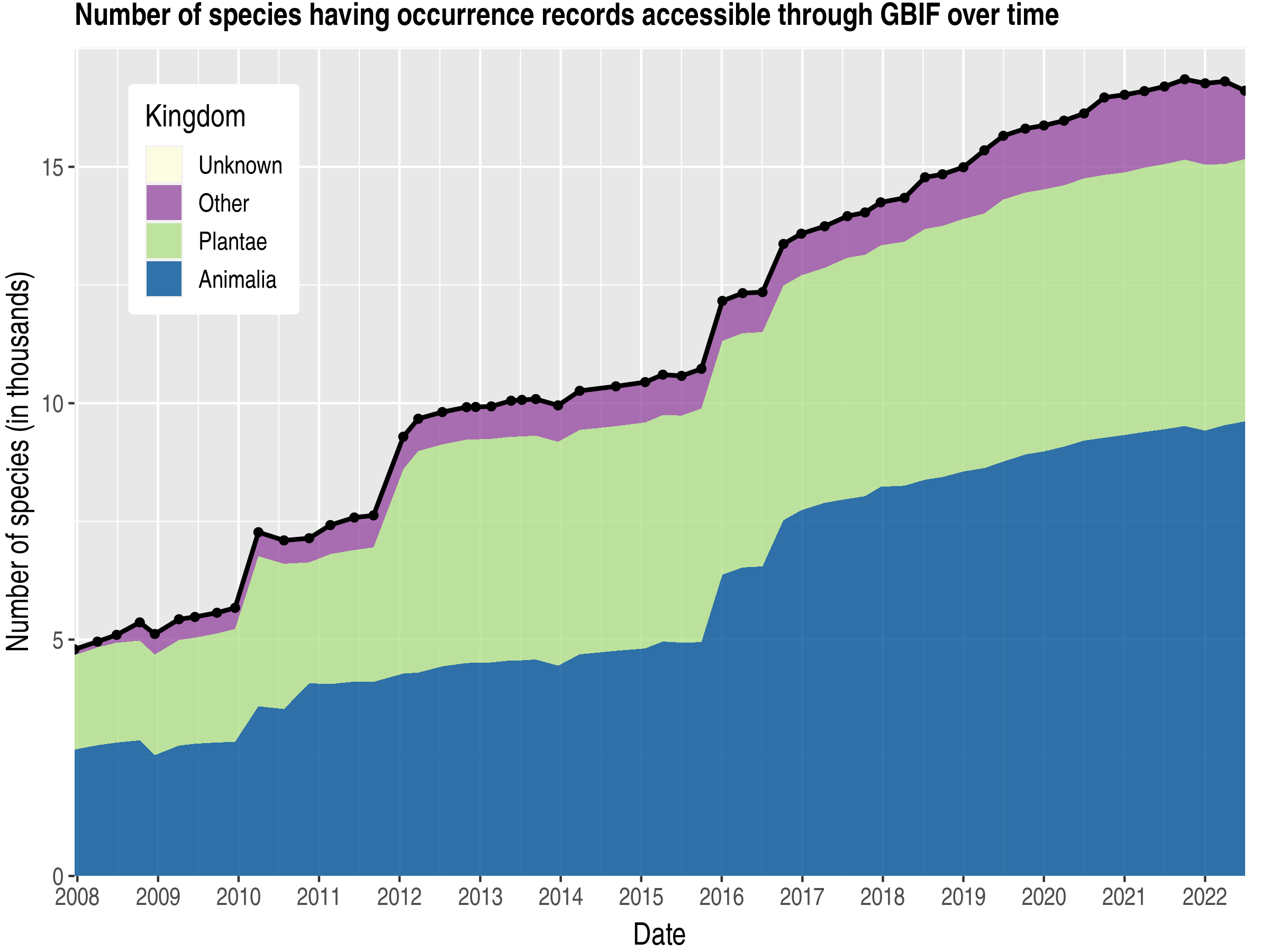 Data trend of species count by kingdom about Namibia