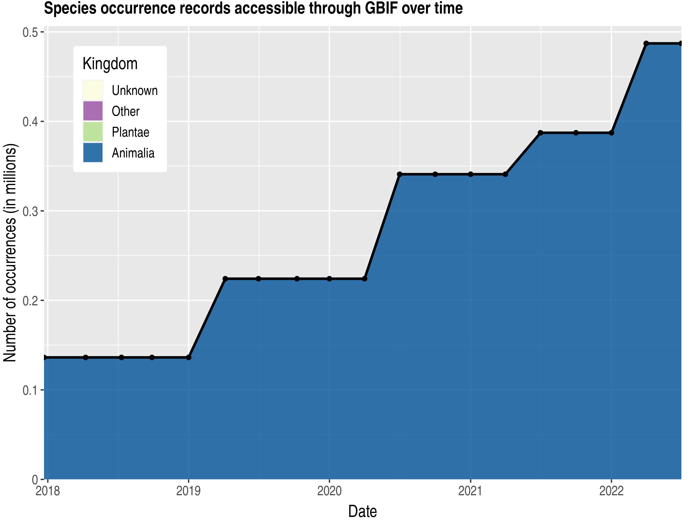 Data trend of records by kingdom published by Namibia