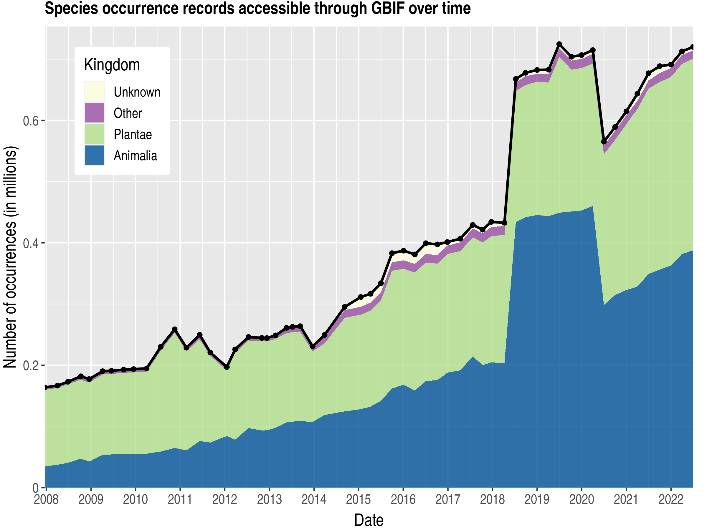 Data trend of records by kingdom about New Caledonia