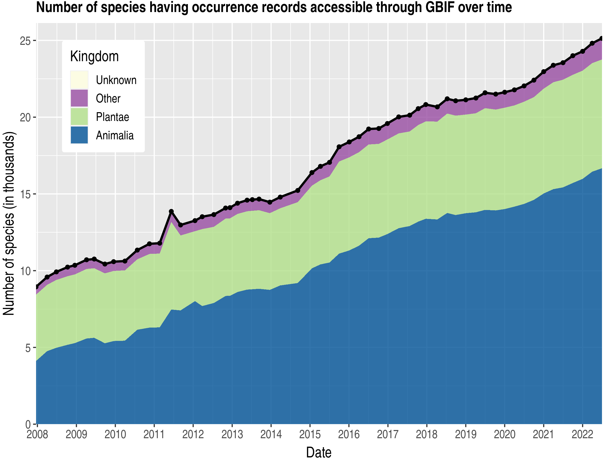 Data trend of species count by kingdom about New Caledonia