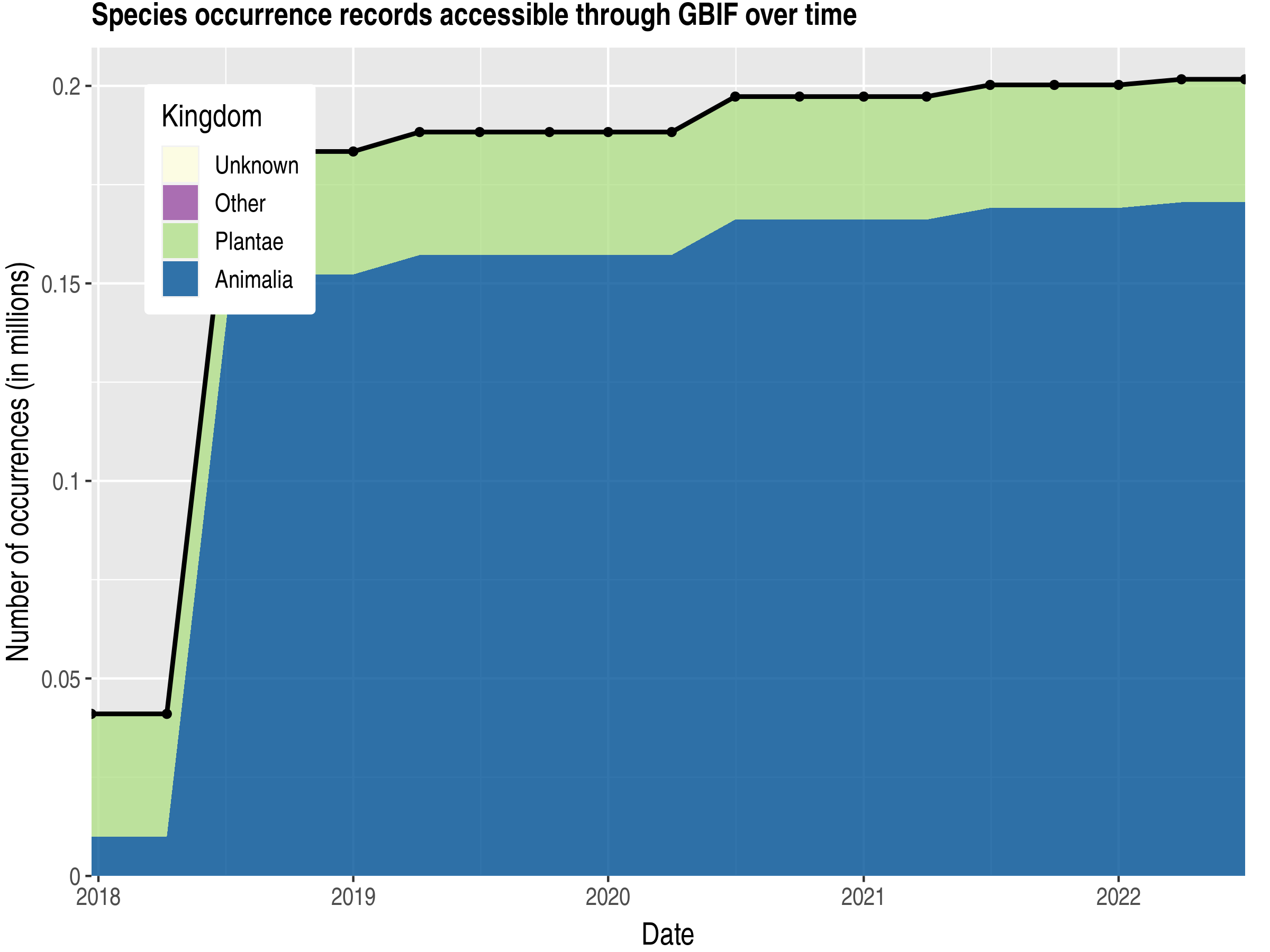 Data trend of records by kingdom published by New Caledonia