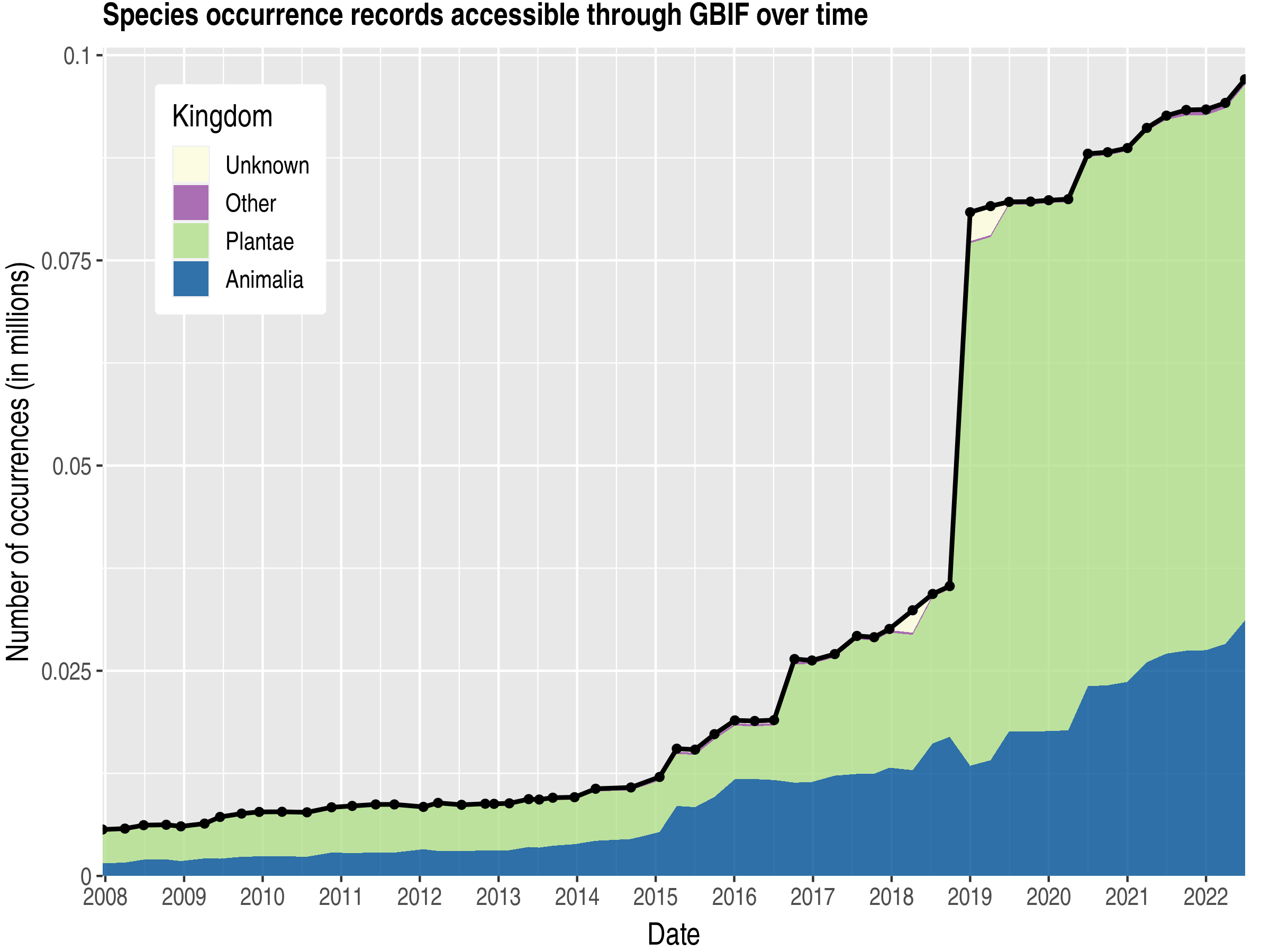 Data trend of records by kingdom about Niger