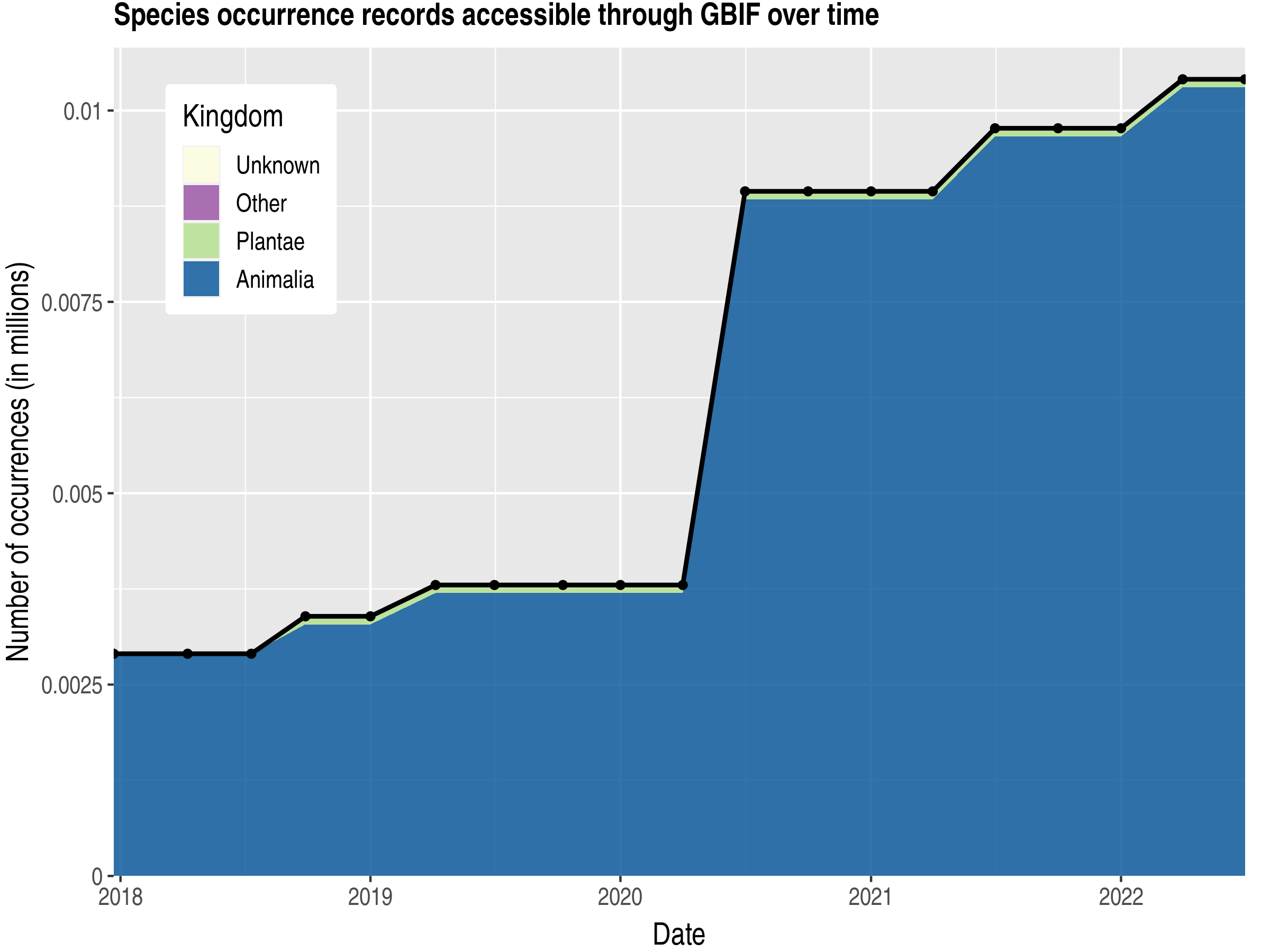 Data trend of records by kingdom published by Niger
