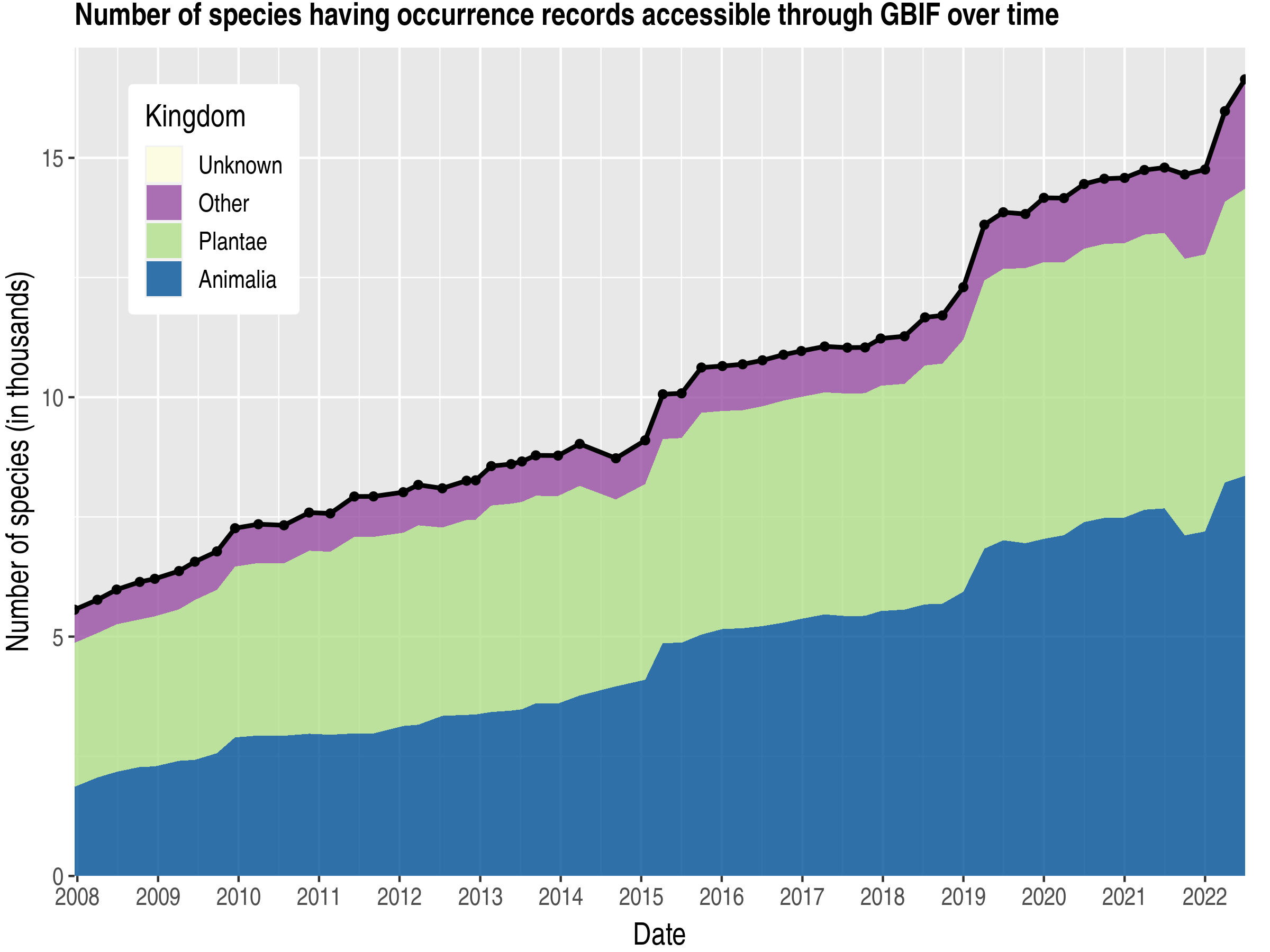 Data trend of species count by kingdom about Nigeria
