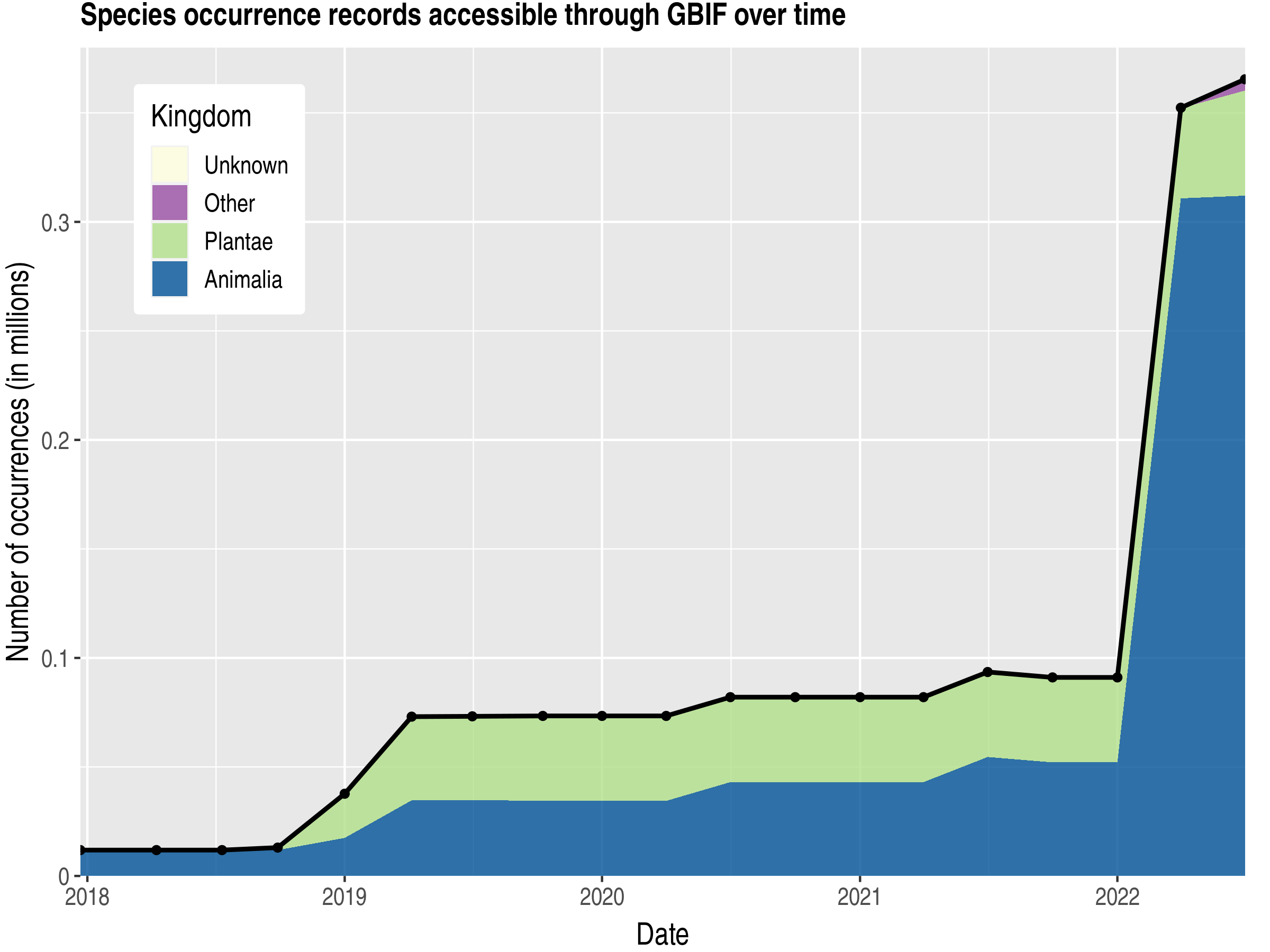 Data trend of records by kingdom published by Nigeria