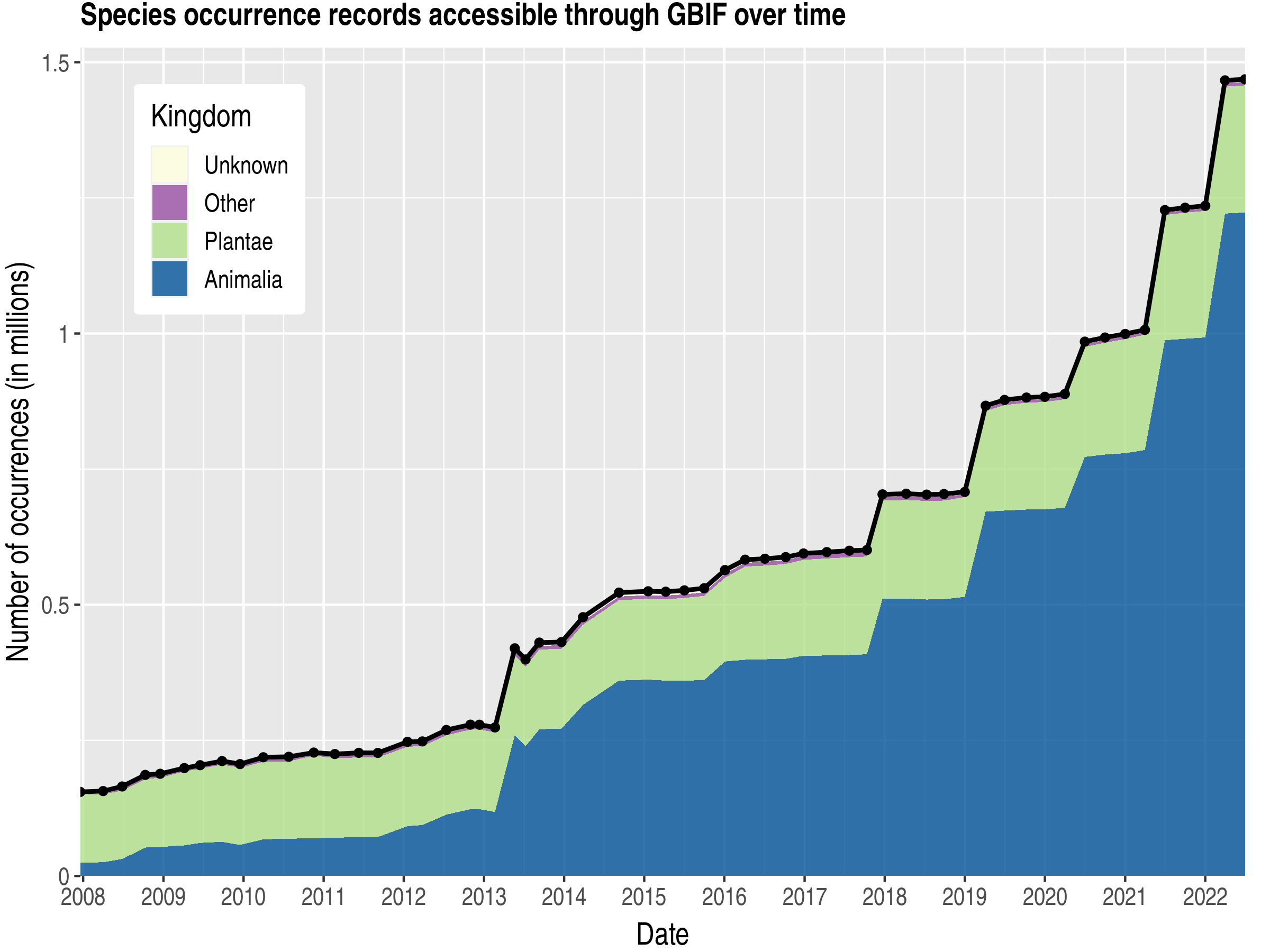 Data trend of records by kingdom about Nicaragua