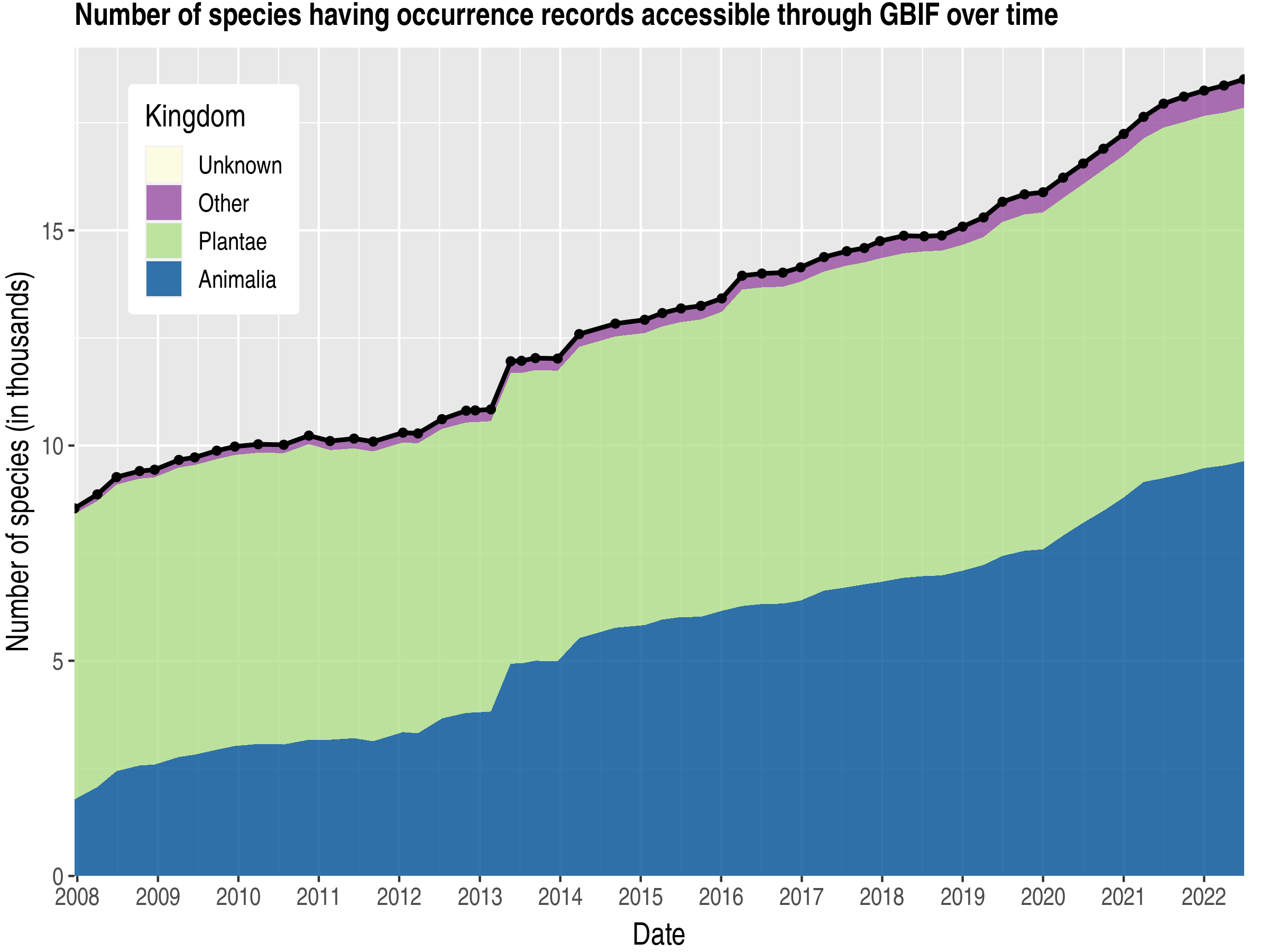 Data trend of species count by kingdom about Nicaragua