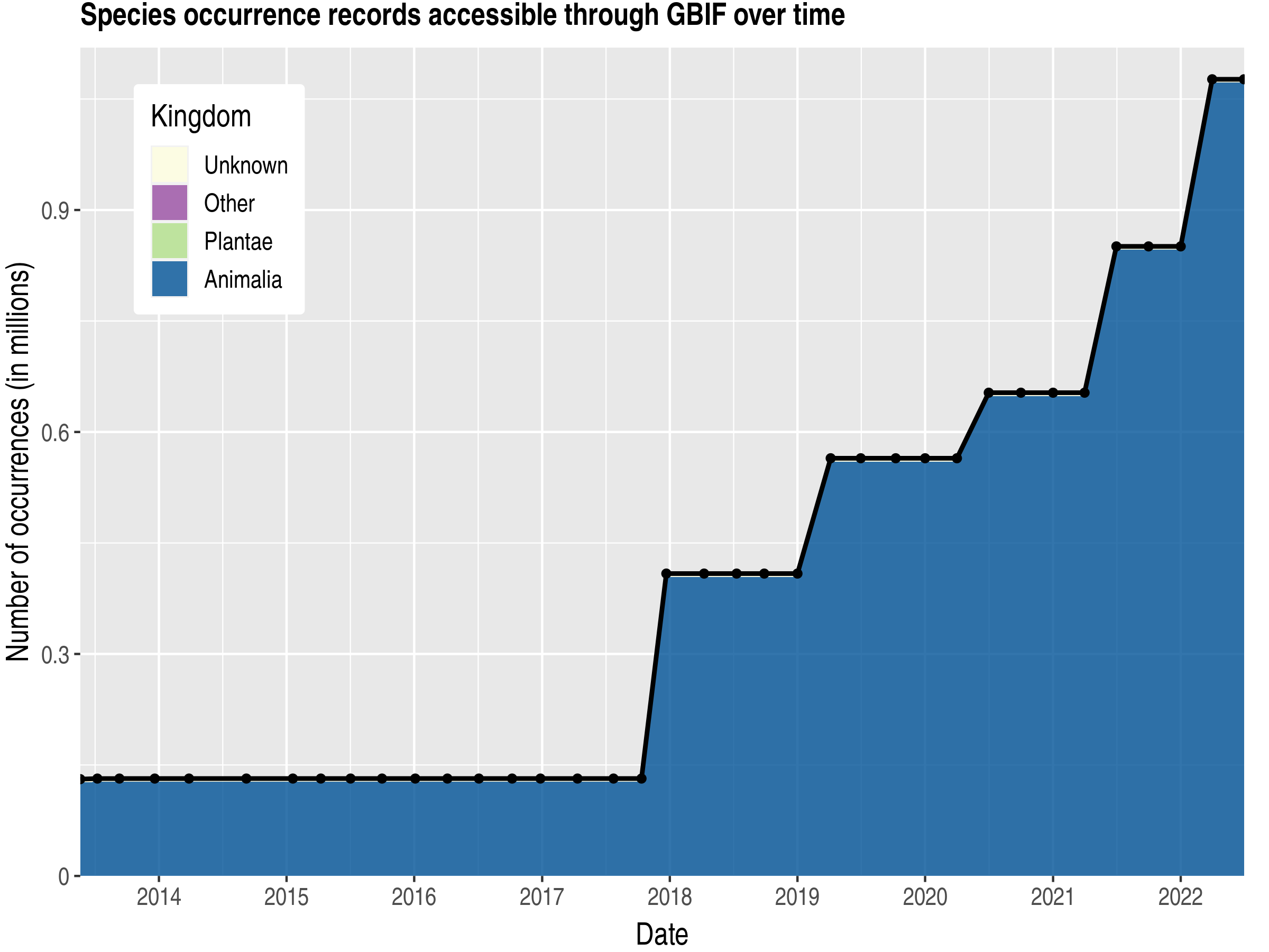 Data trend of records by kingdom published by Nicaragua