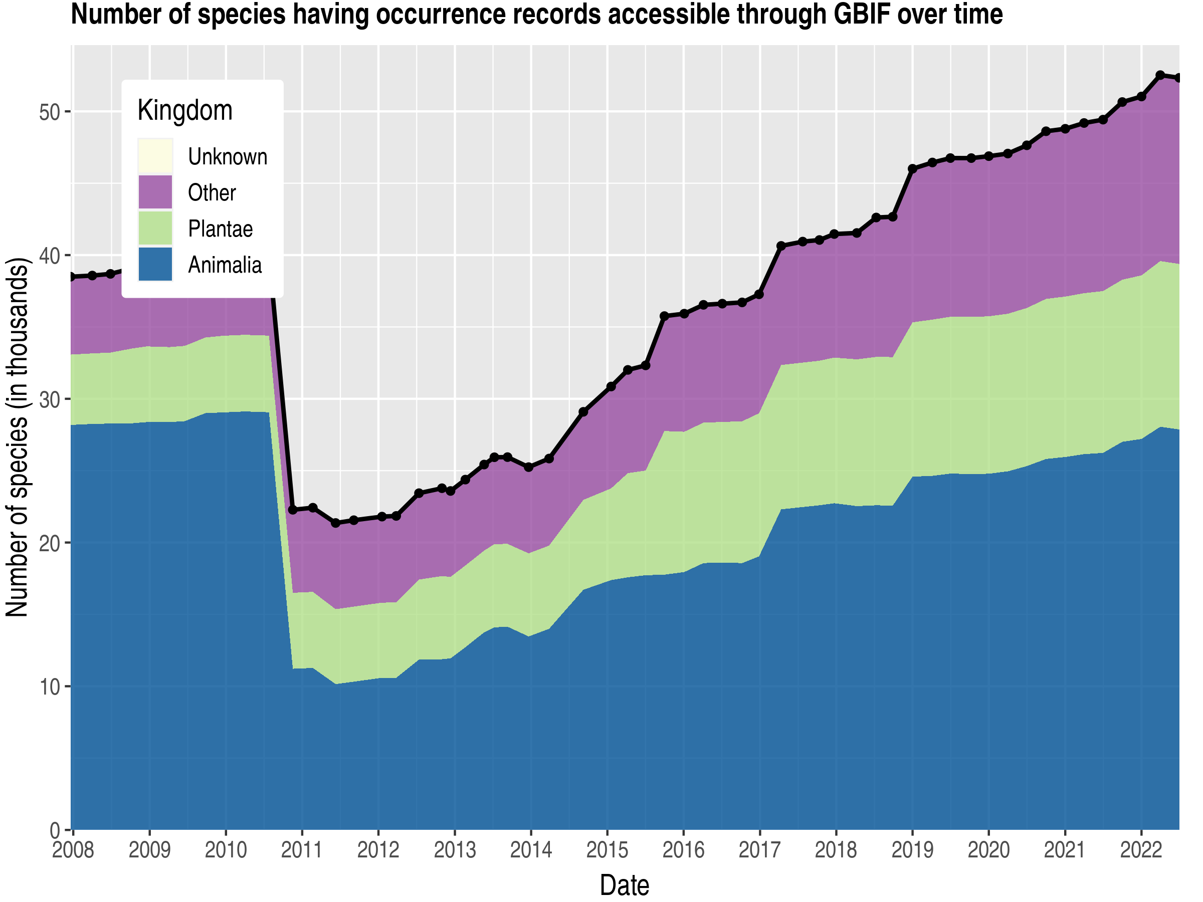 Data trend of species count by kingdom about Netherlands