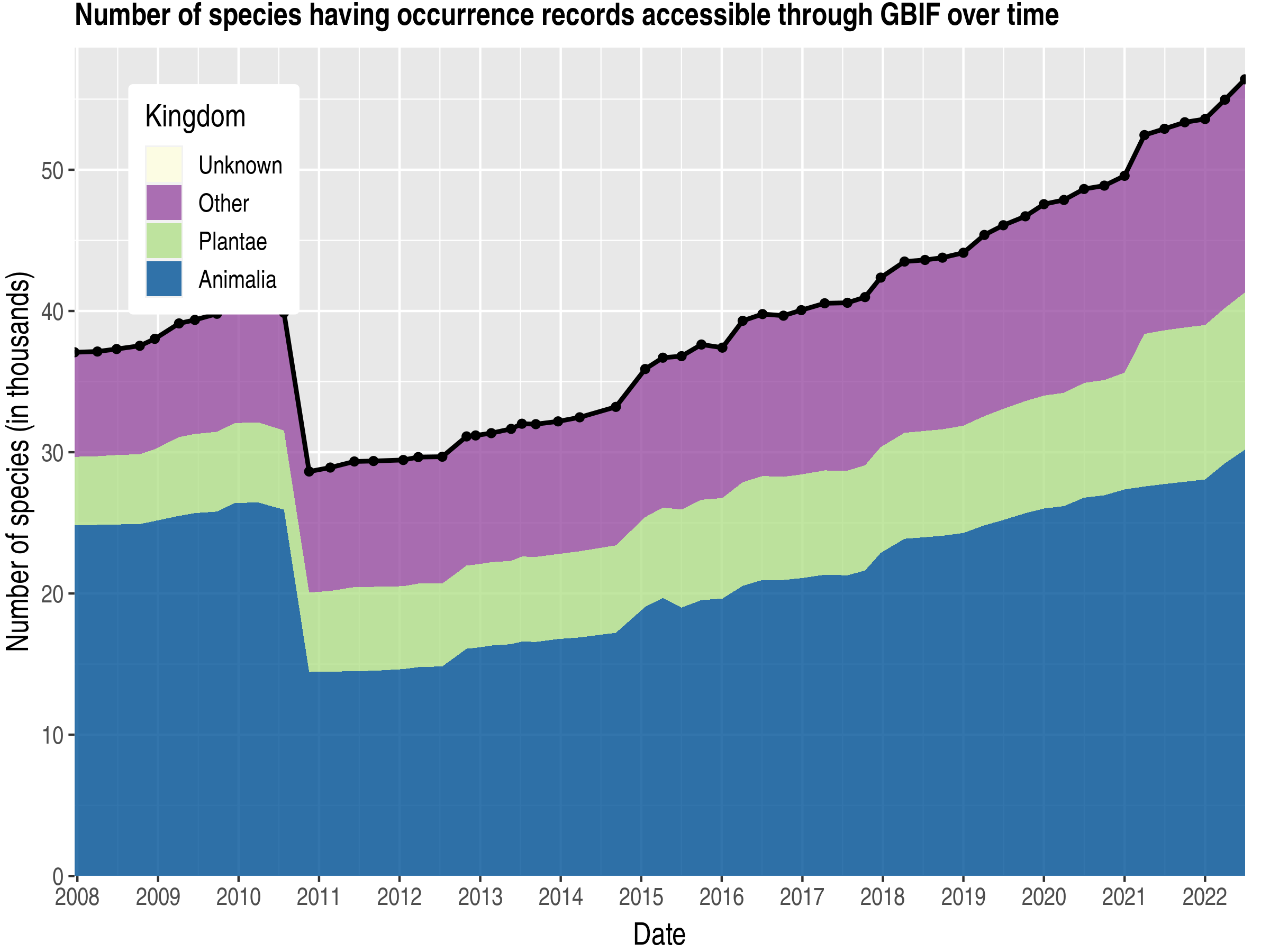 Data trend of species count by kingdom about Norway
