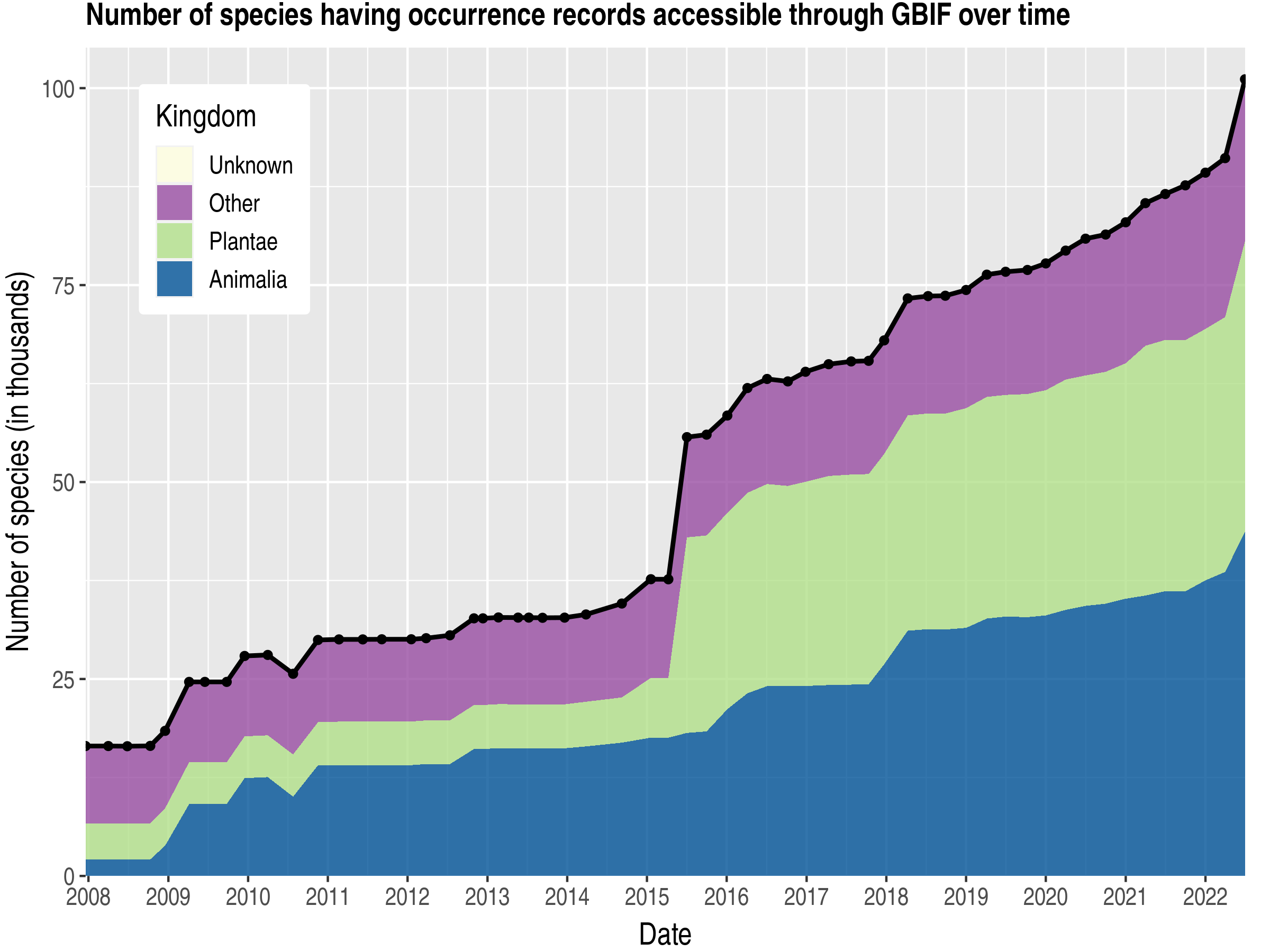 Data trend of species count by kingdom published Norway
