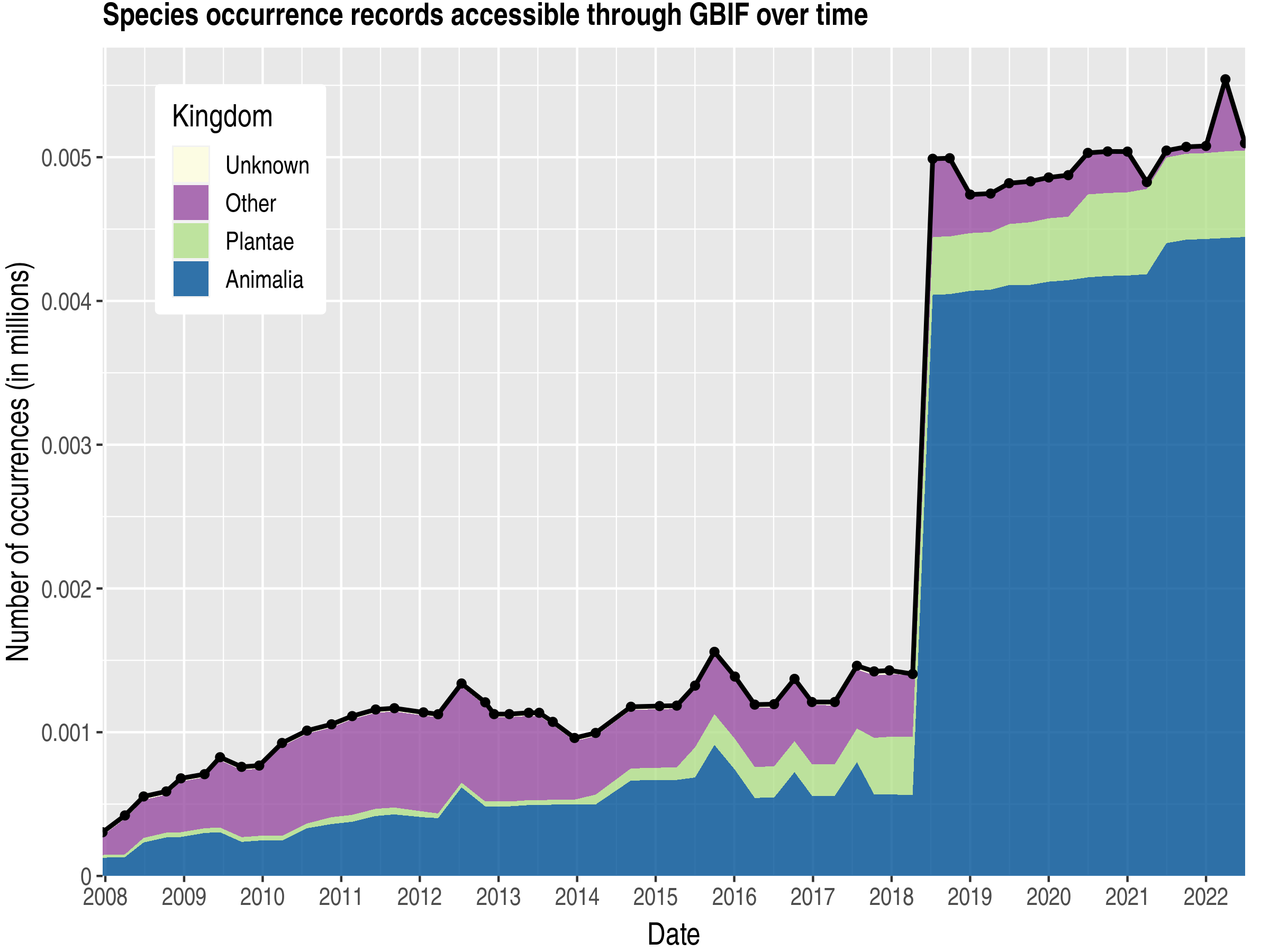Data trend of records by kingdom about Nauru