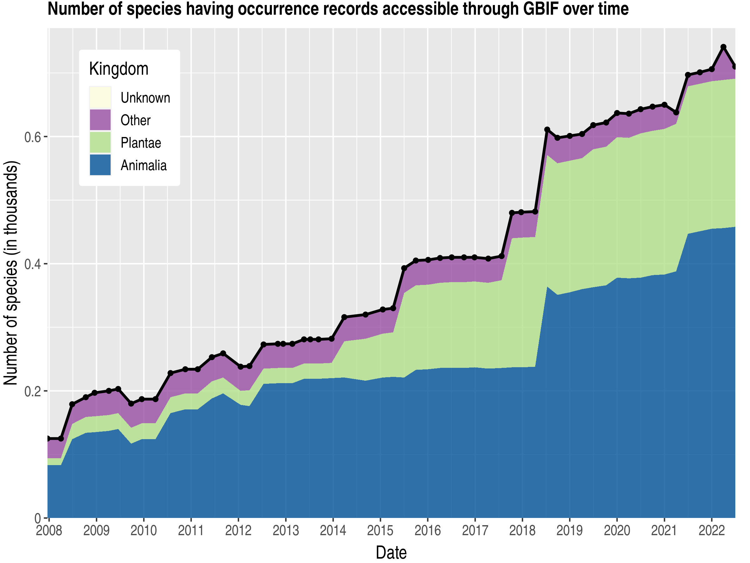 Data trend of species count by kingdom about Nauru