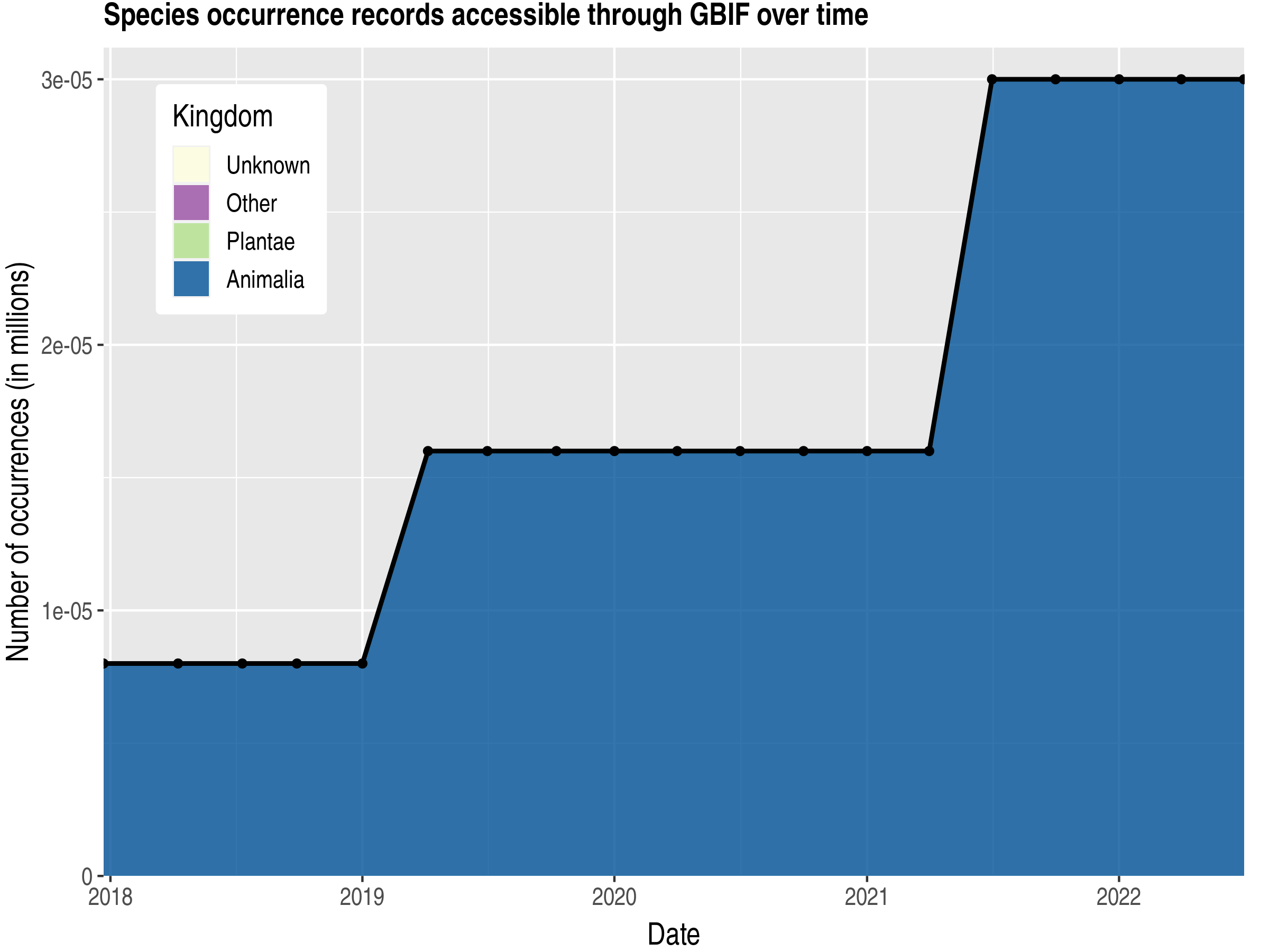 Data trend of records by kingdom published by Nauru