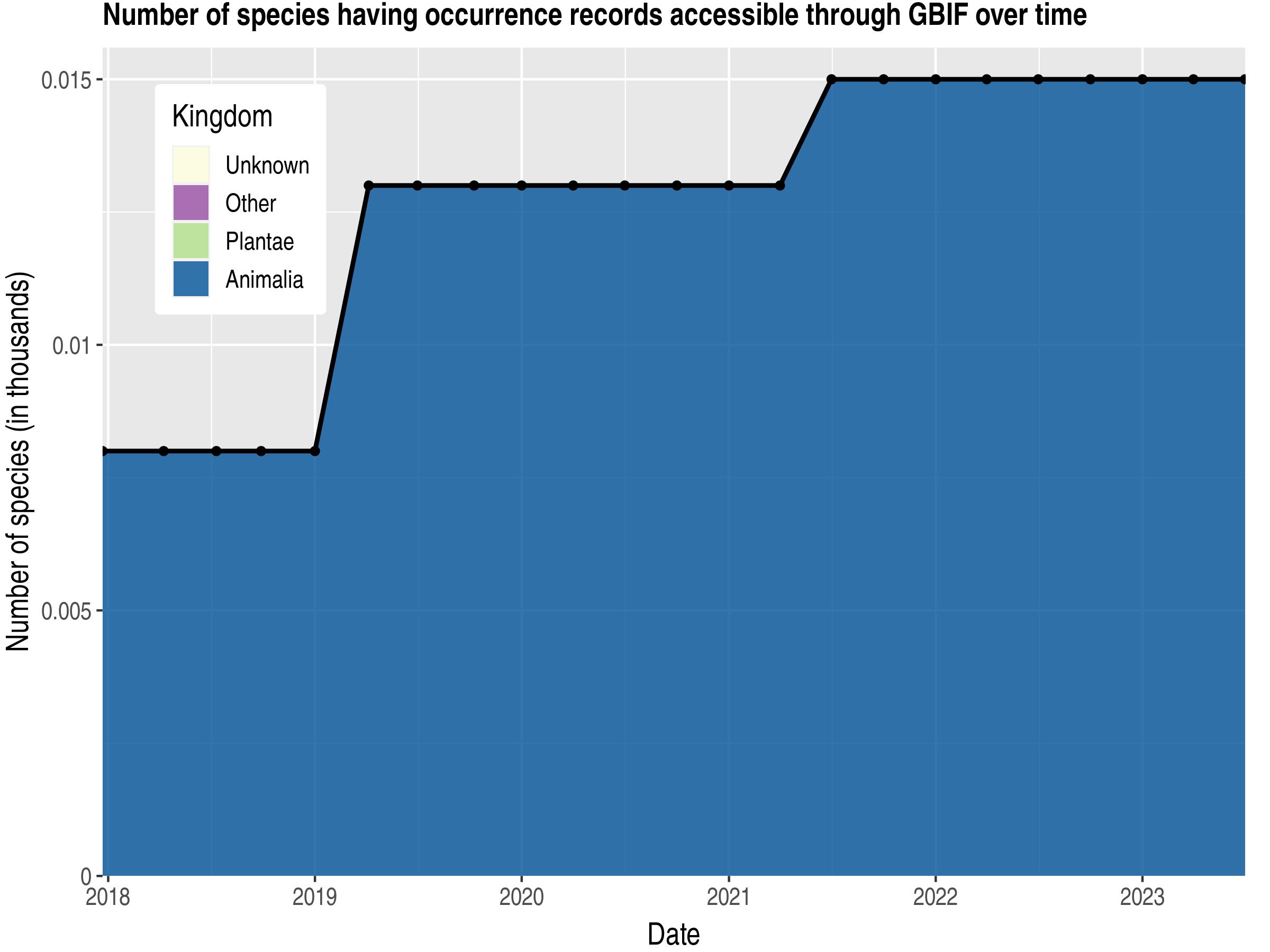 Data trend of species count by kingdom published Nauru
