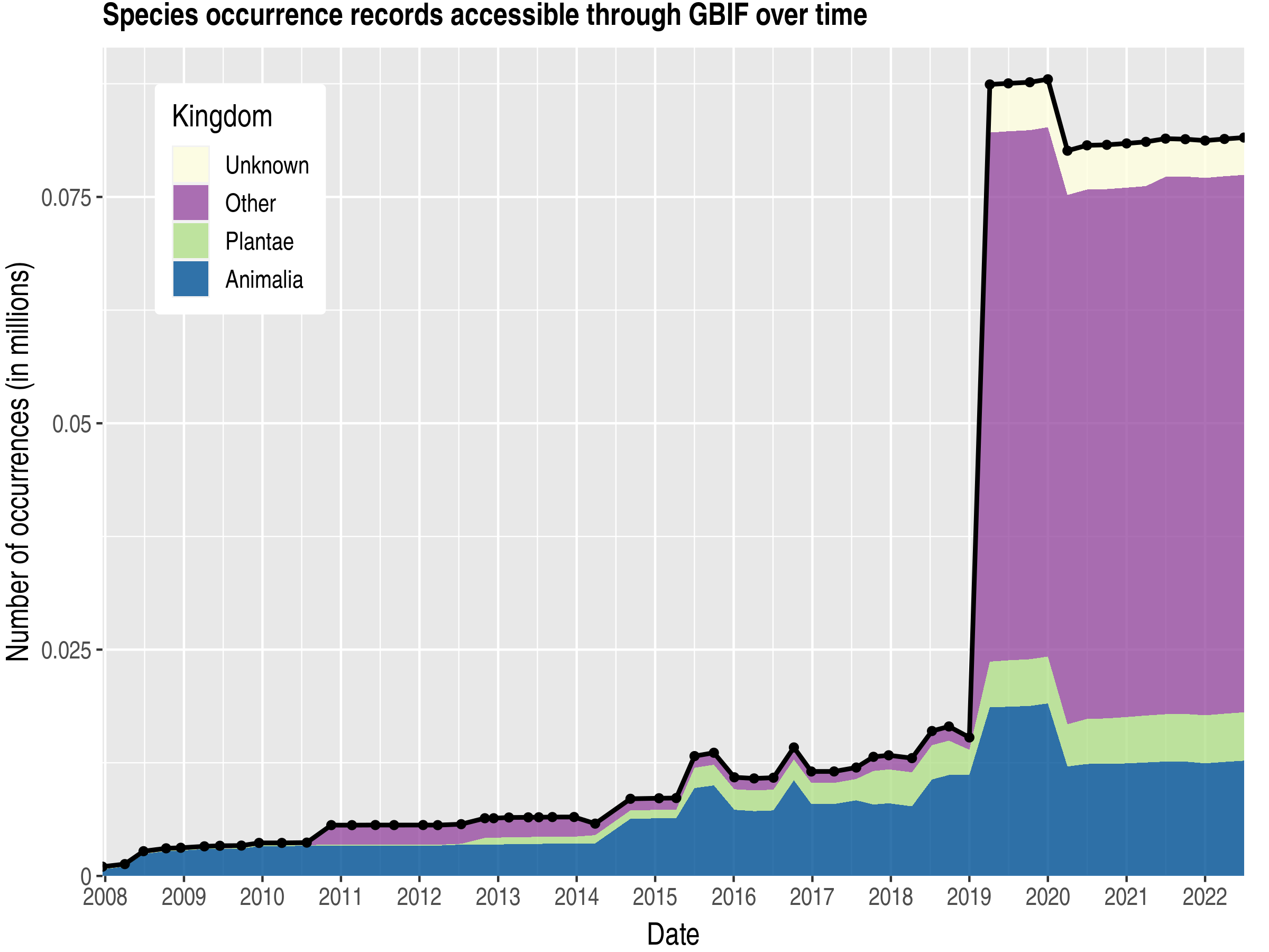 Data trend of records by kingdom about Niue