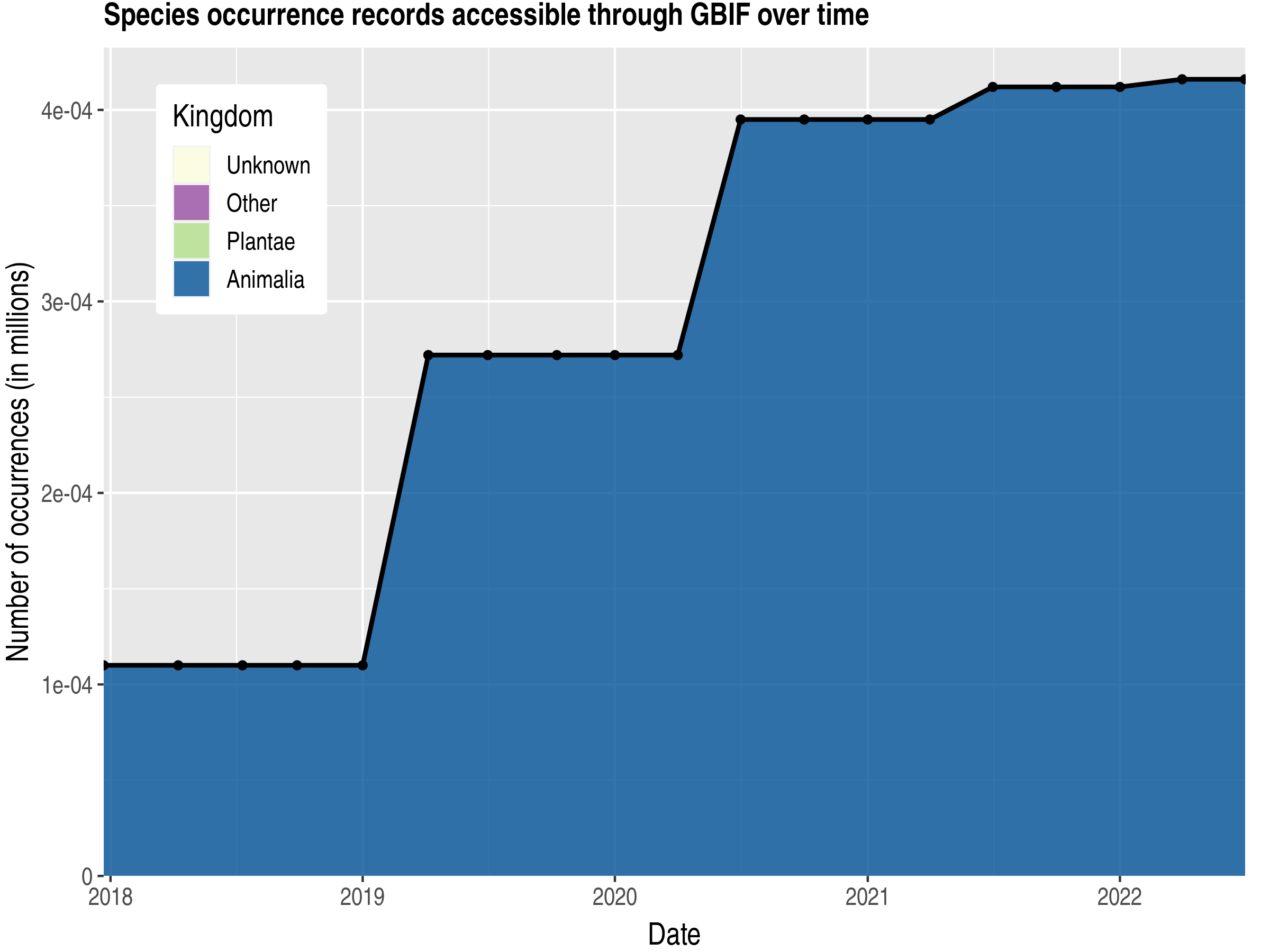 Data trend of records by kingdom published by Niue