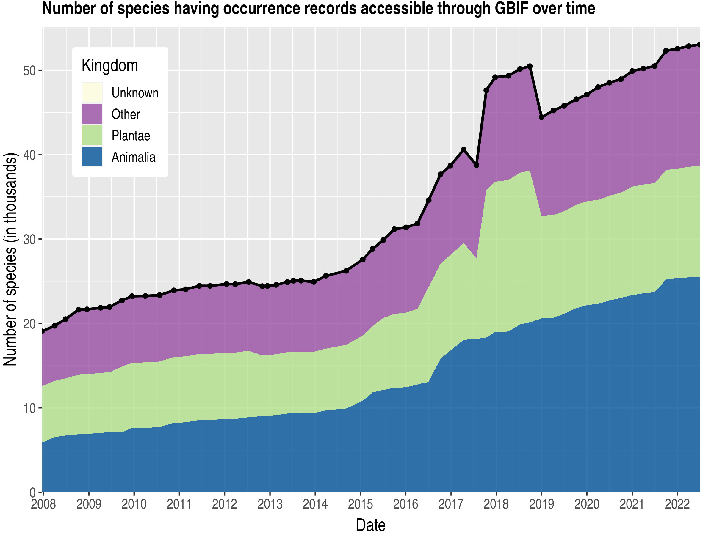 Data trend of species count by kingdom about New Zealand