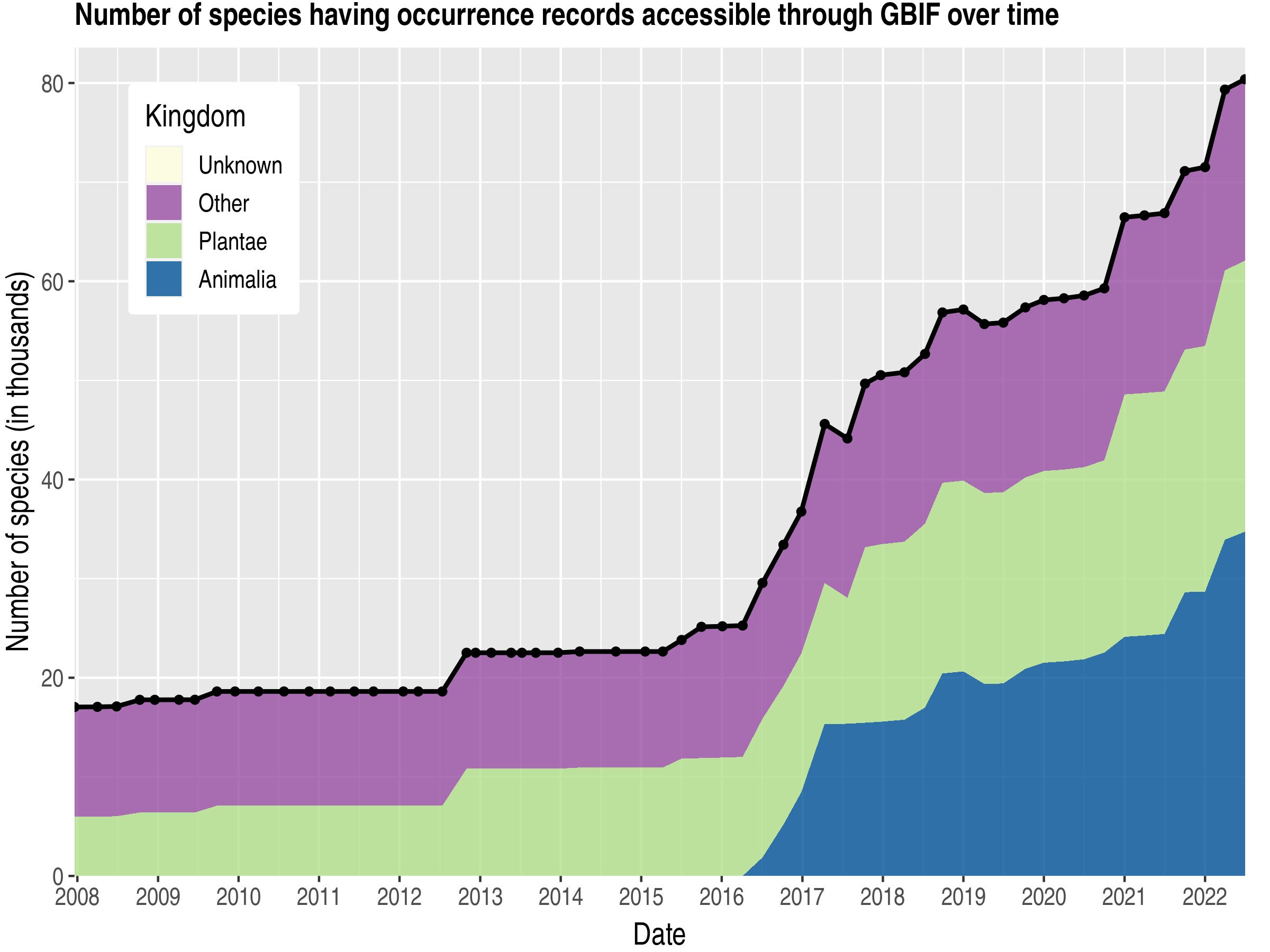 Data trend of species count by kingdom published New Zealand