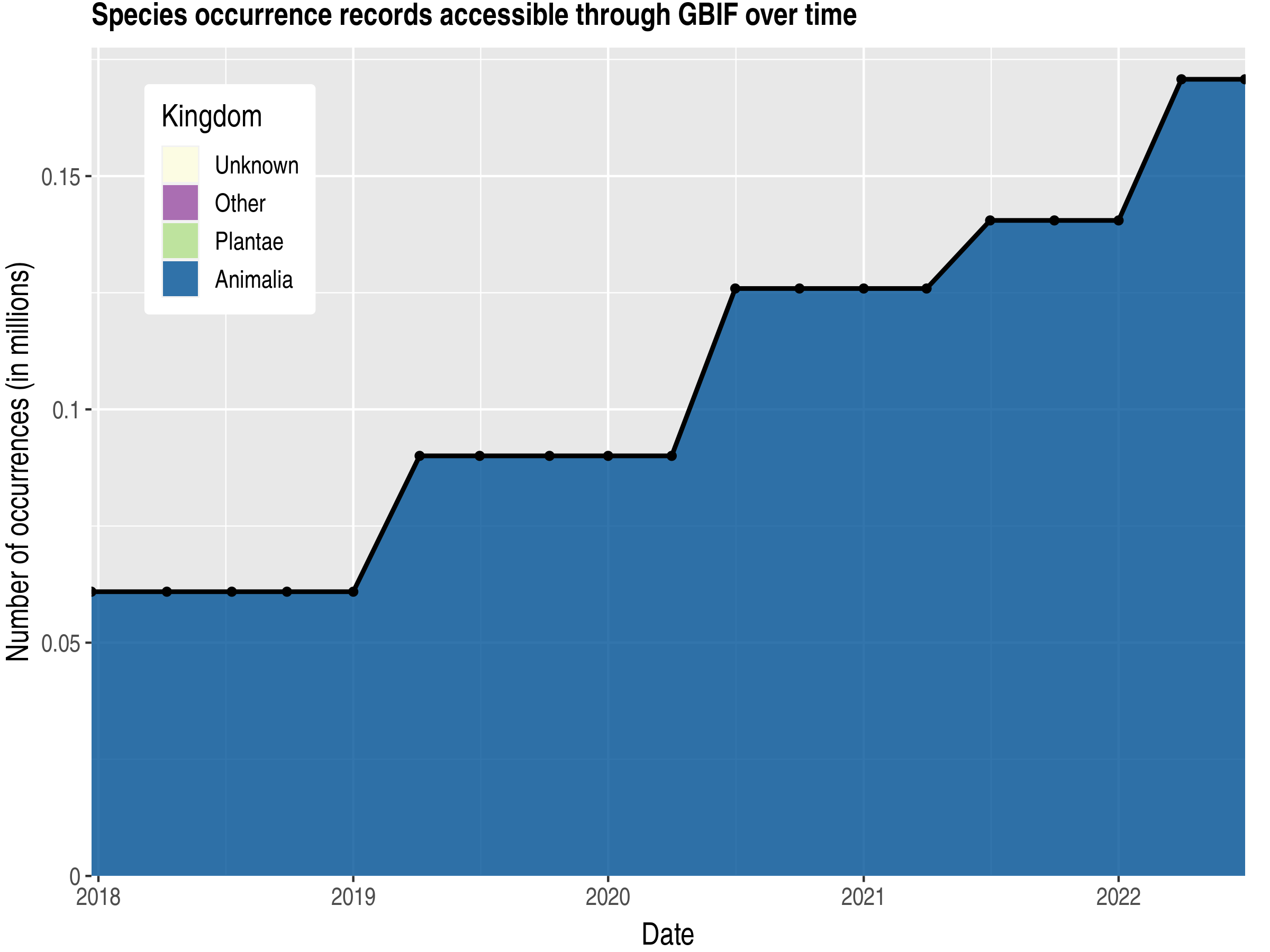 Data trend of records by kingdom published by Oman