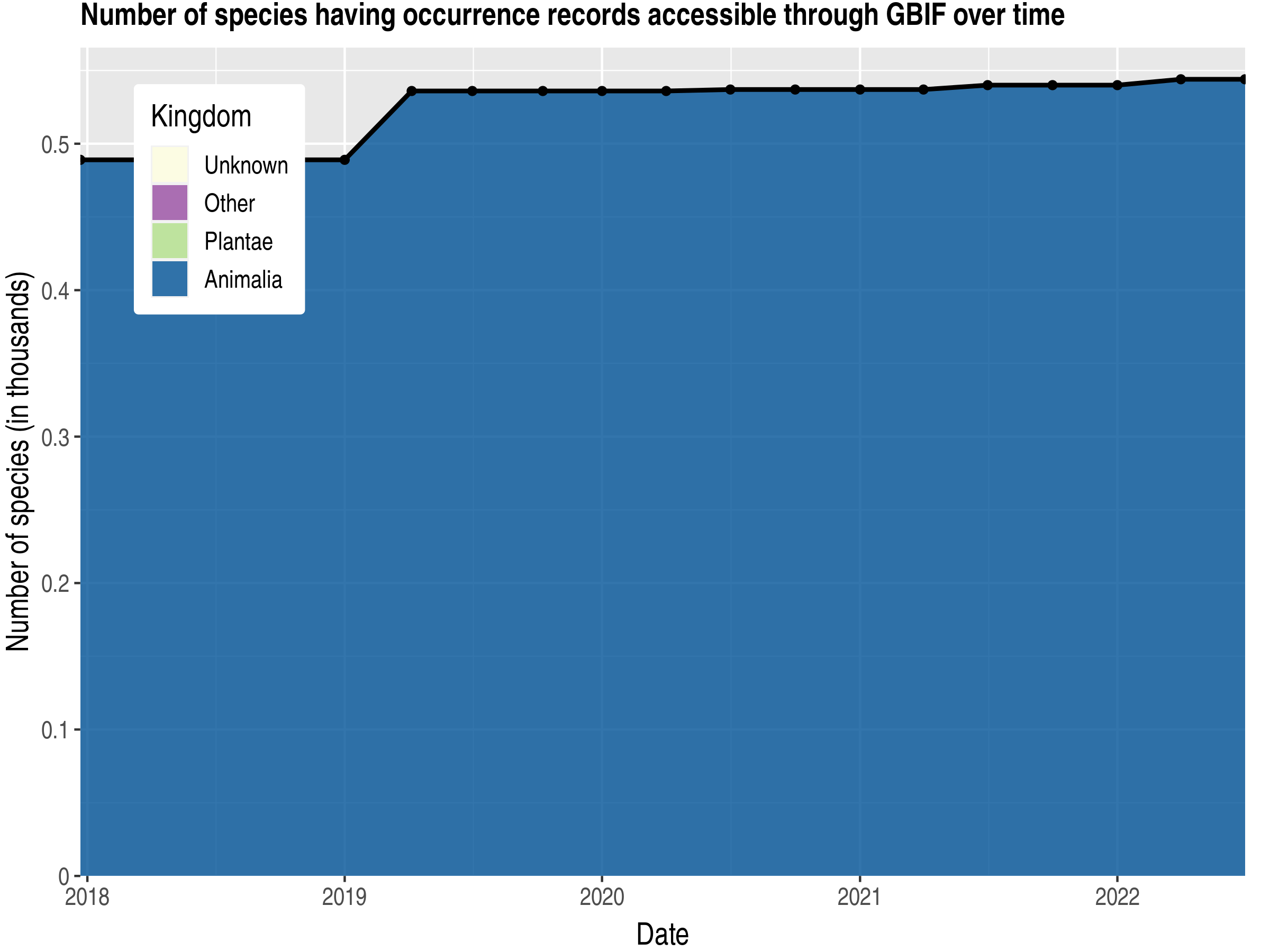 Data trend of species count by kingdom published Oman