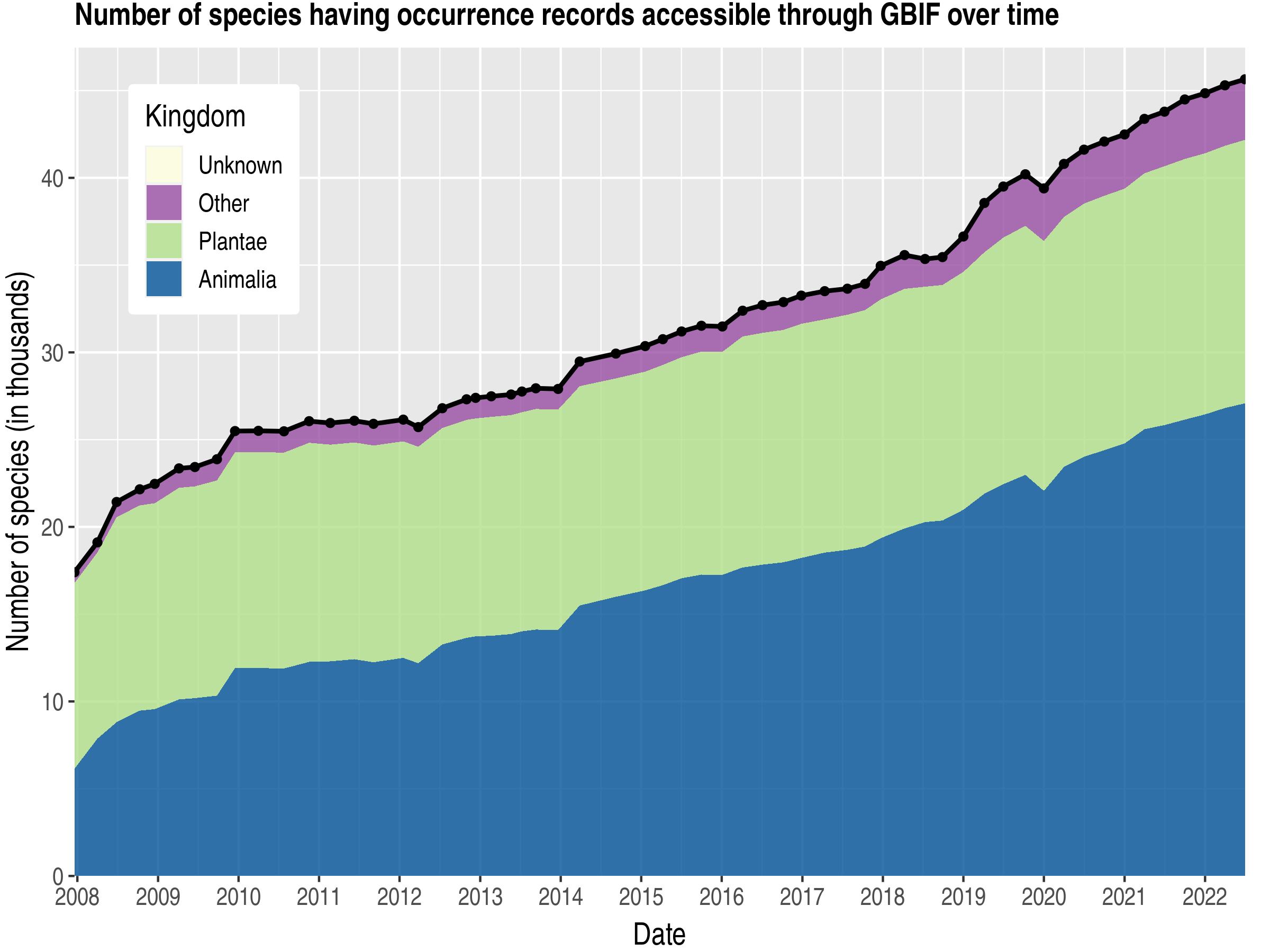 Data trend of species count by kingdom about Panama