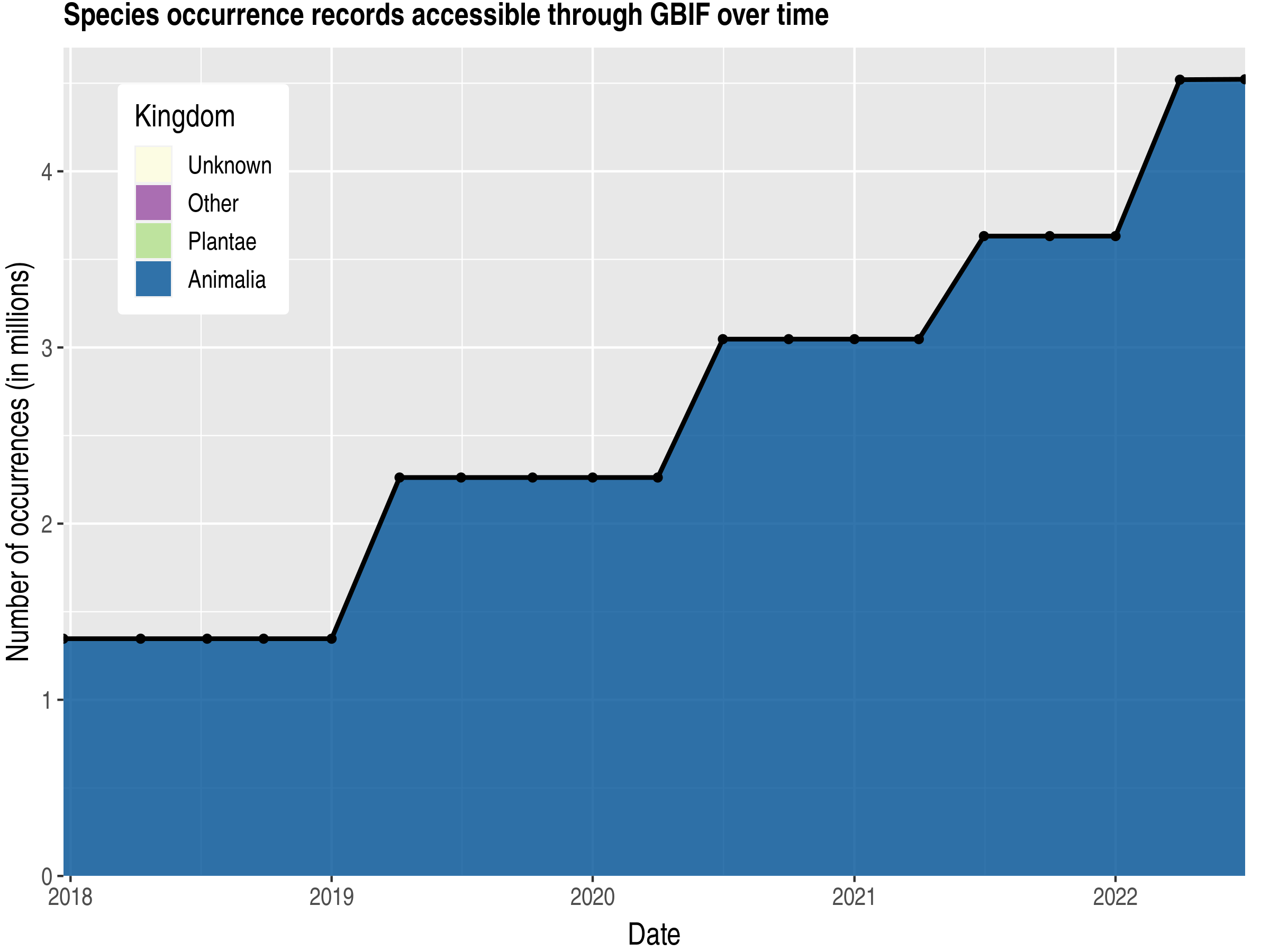Data trend of records by kingdom published by Panama