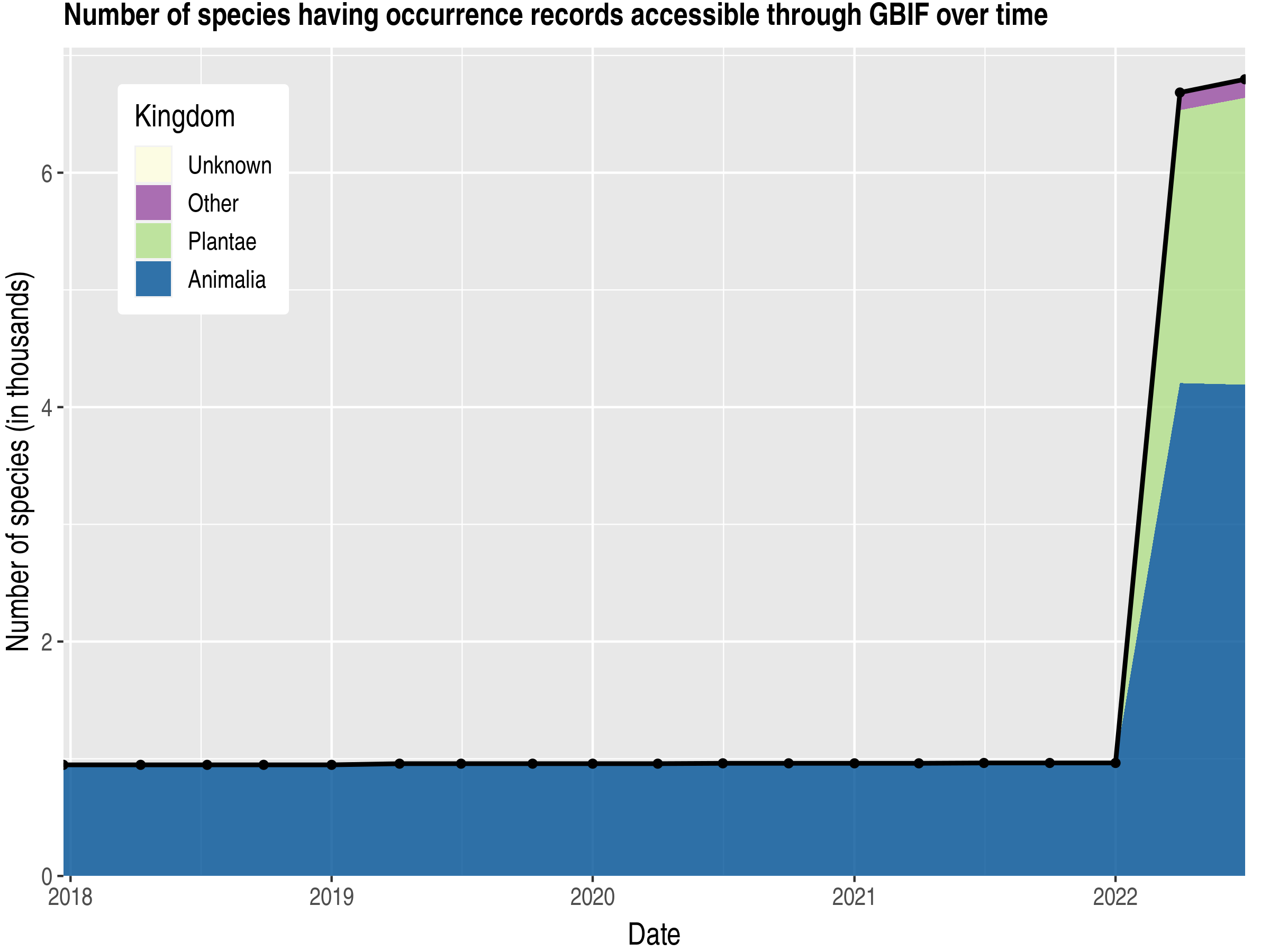 Data trend of species count by kingdom published Panama
