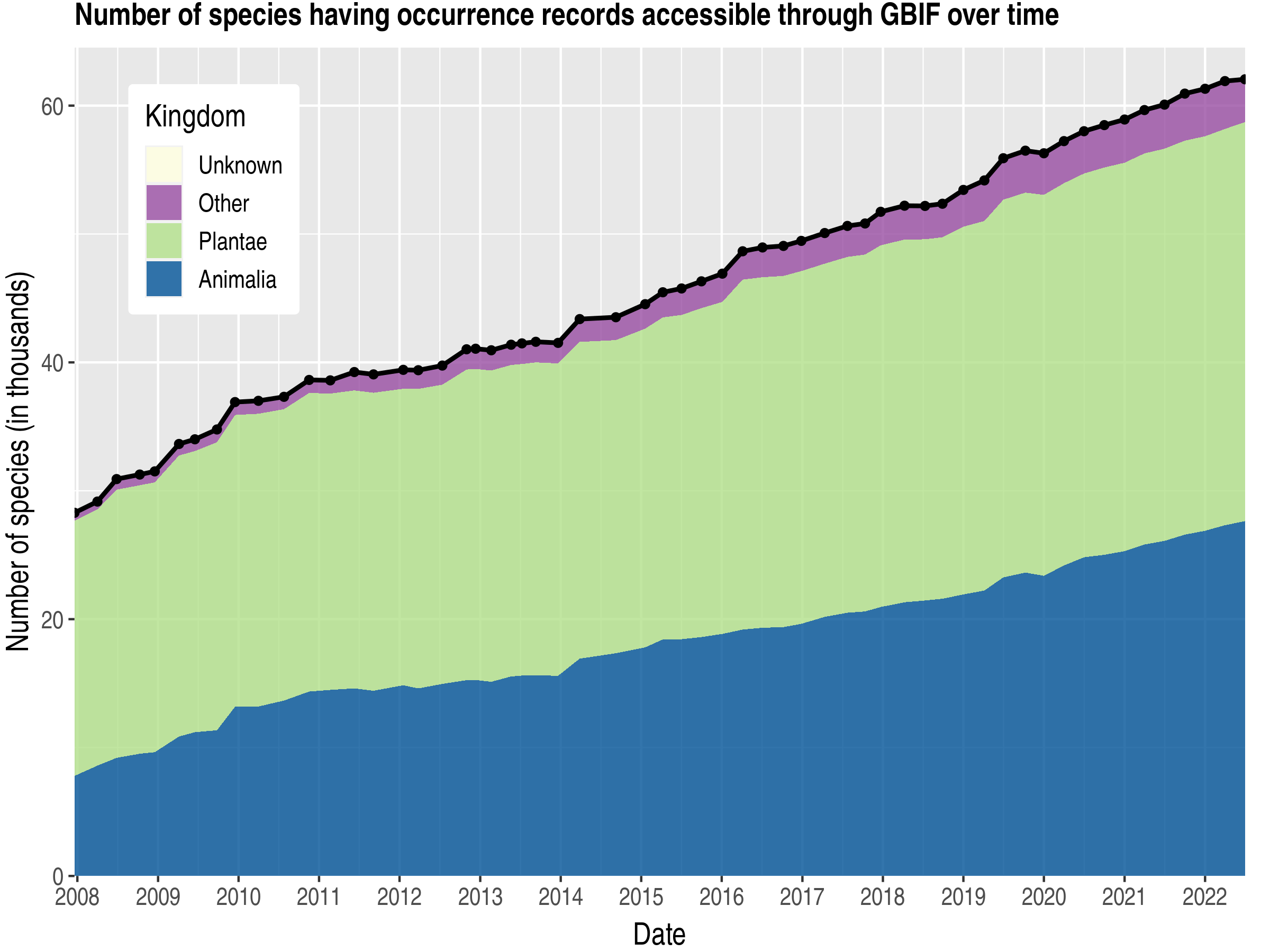 Data trend of species count by kingdom about Peru