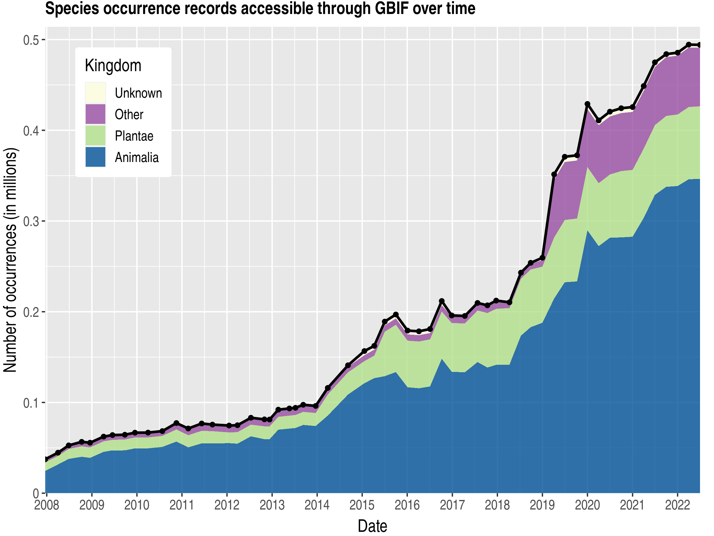 Data trend of records by kingdom about French Polynesia