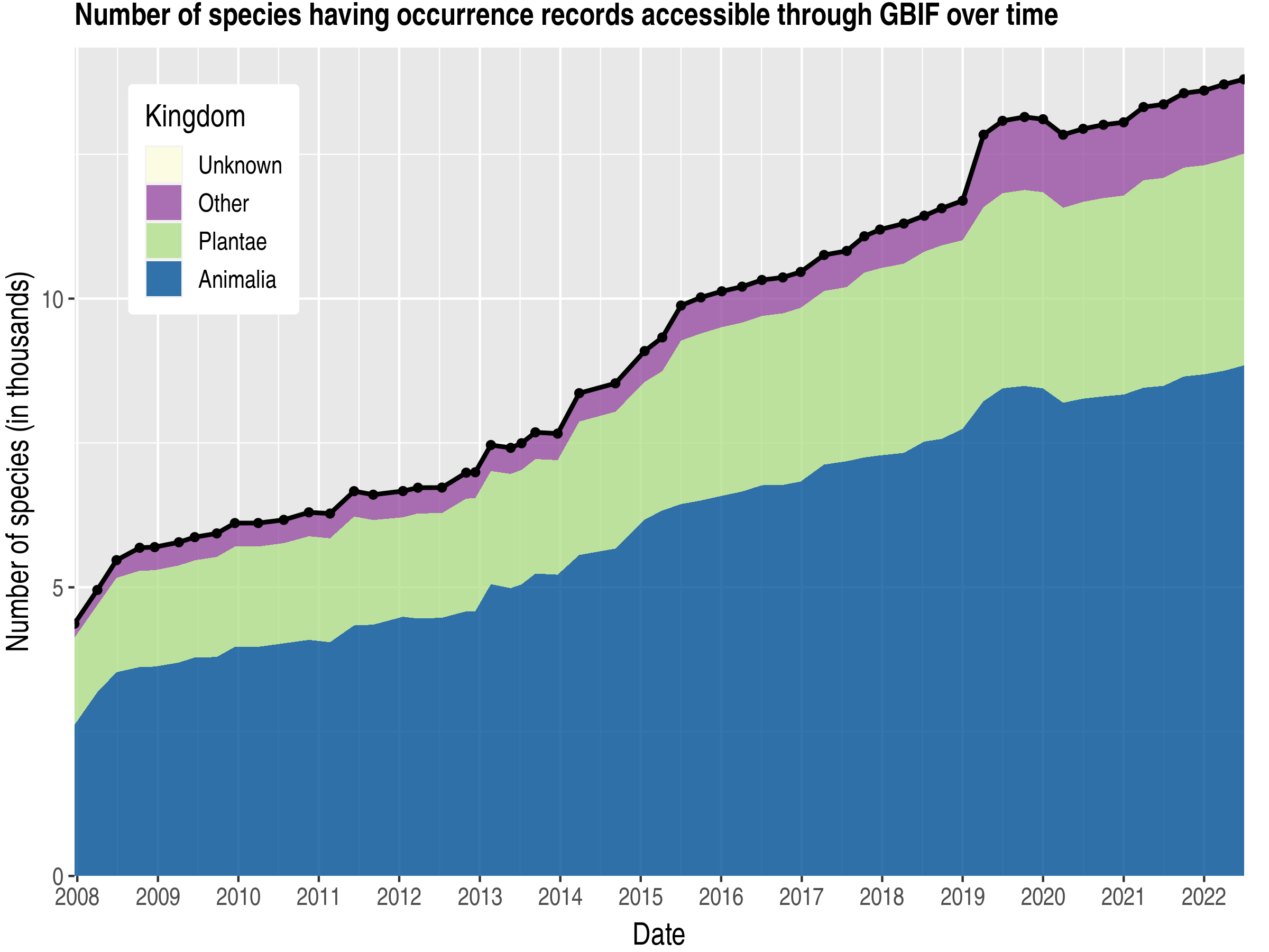 Data trend of species count by kingdom about French Polynesia