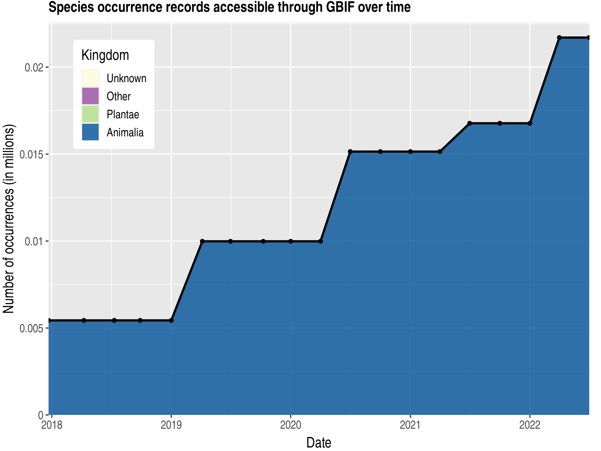 Data trend of records by kingdom published by French Polynesia